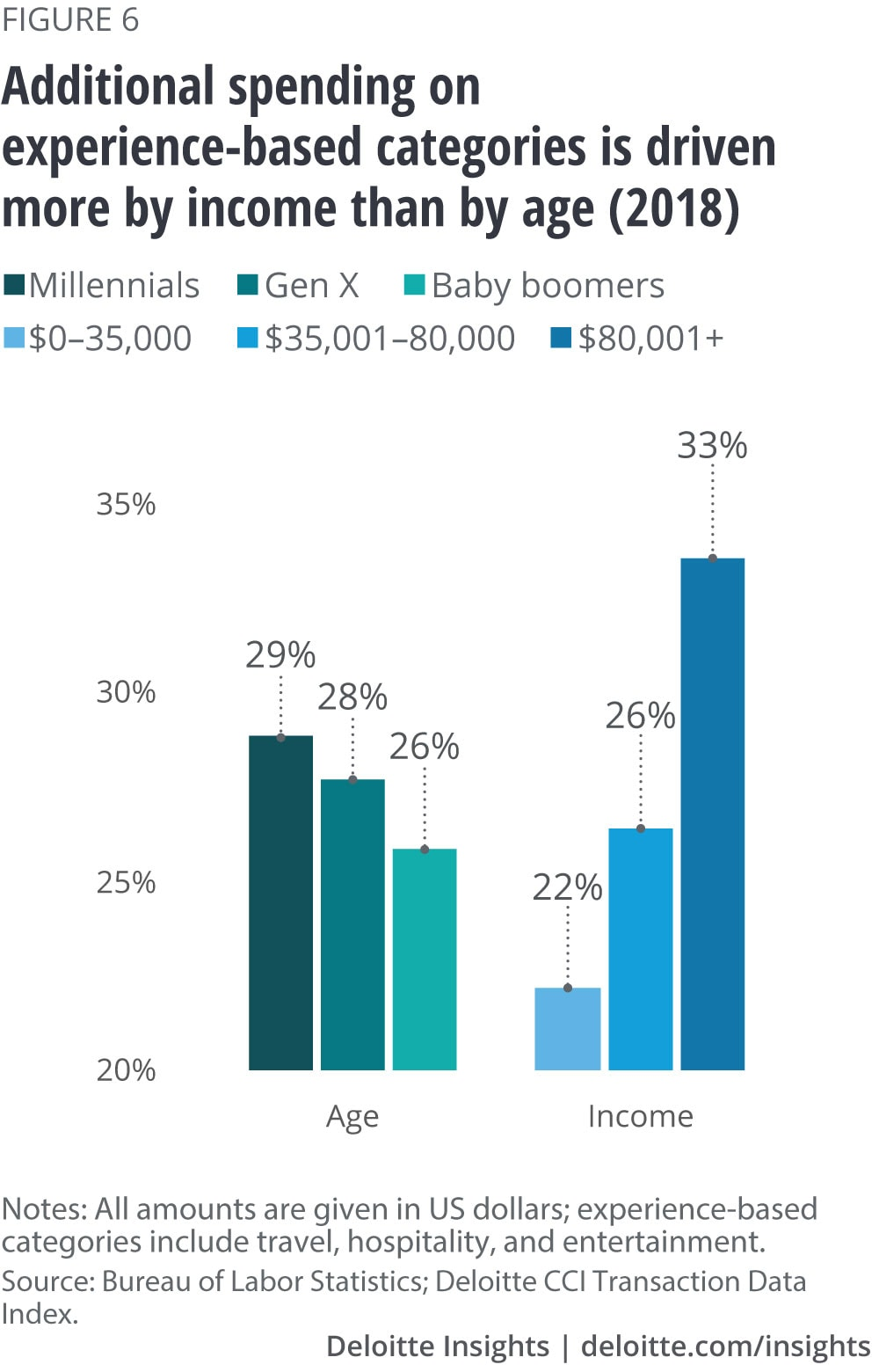 Additional spending on experience-based categories is driven more by income than by age (2018)