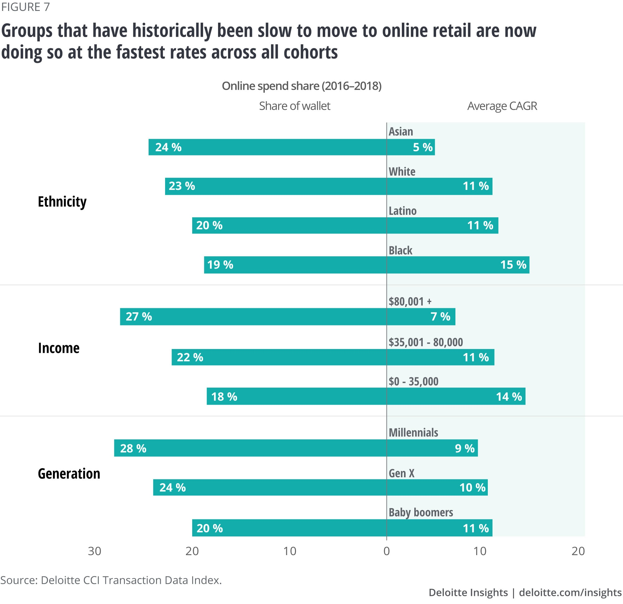 Groups that have historically been slow to move to online retail are now doing so at the fastest rates across all cohorts