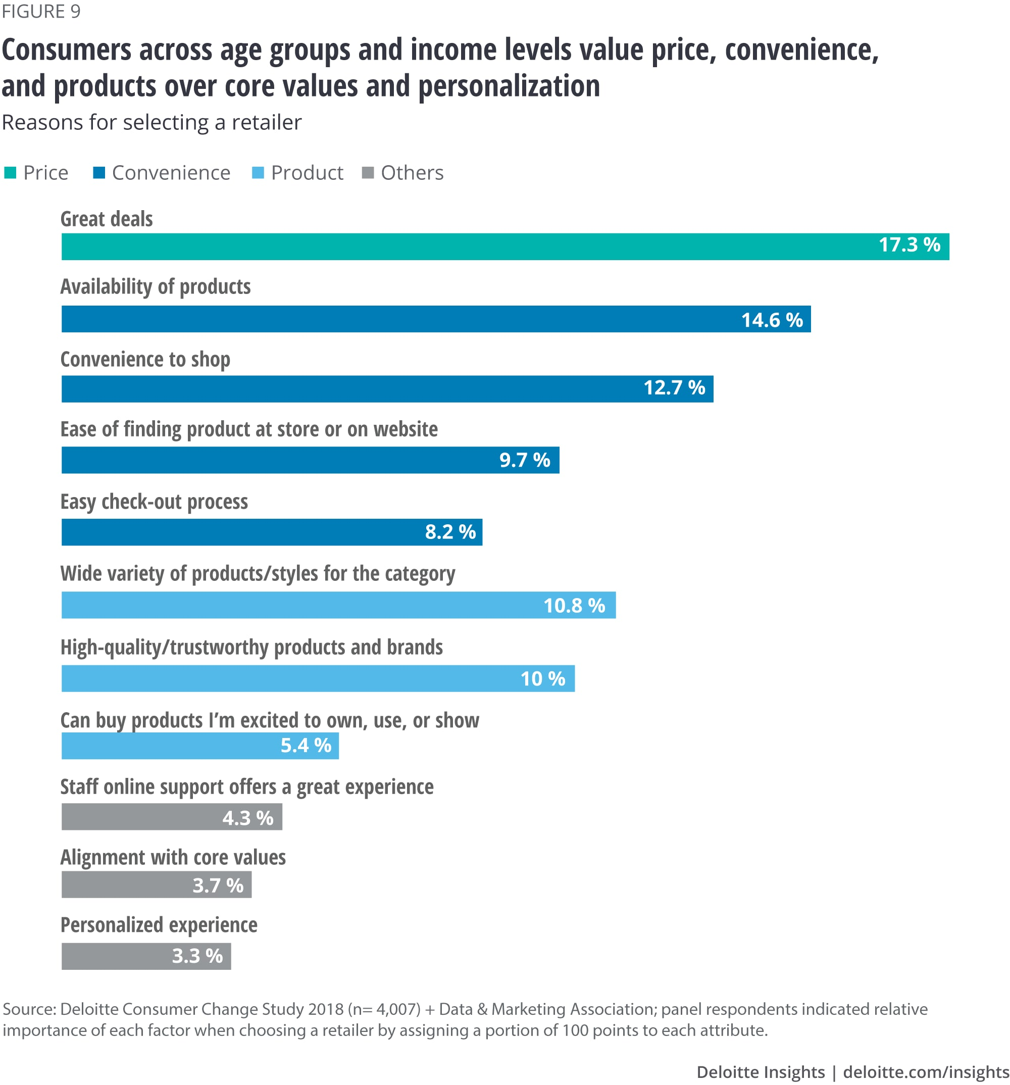 Consumers across age groups and income levels value price, convenience, and products over core values and personalization