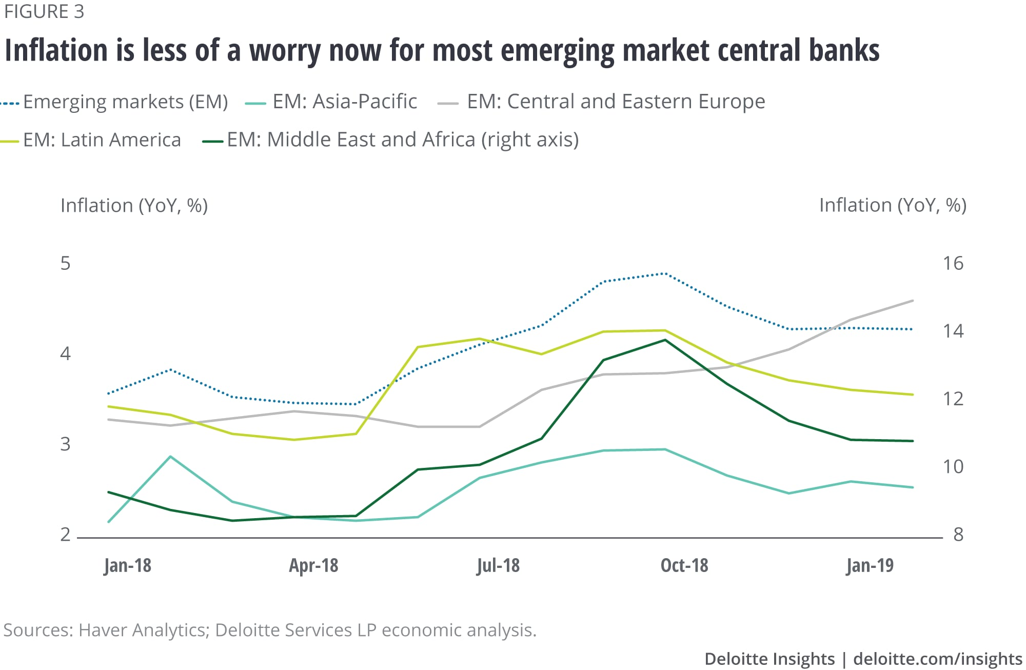 Inflation is less of a worry now for most emerging market central banks