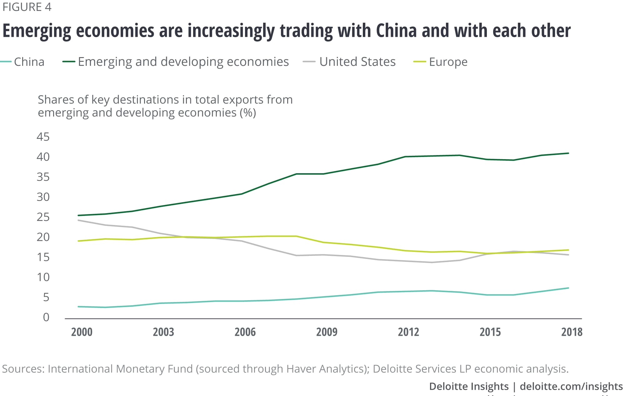 Emerging economies are increasingly trading with China and with each other