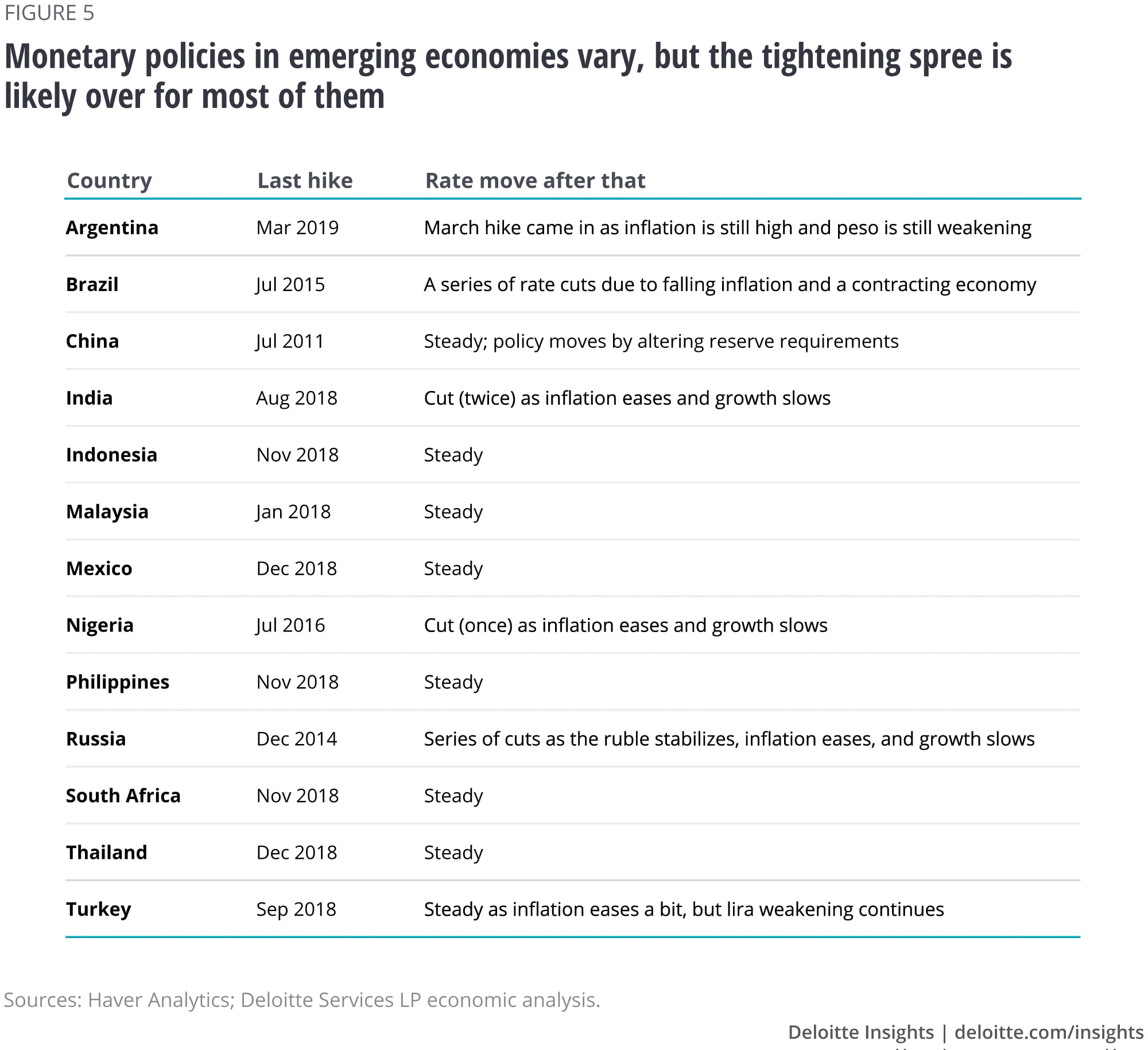 Monetary policy in emerging economies vary, but, the tightening spree is likely over for most of them