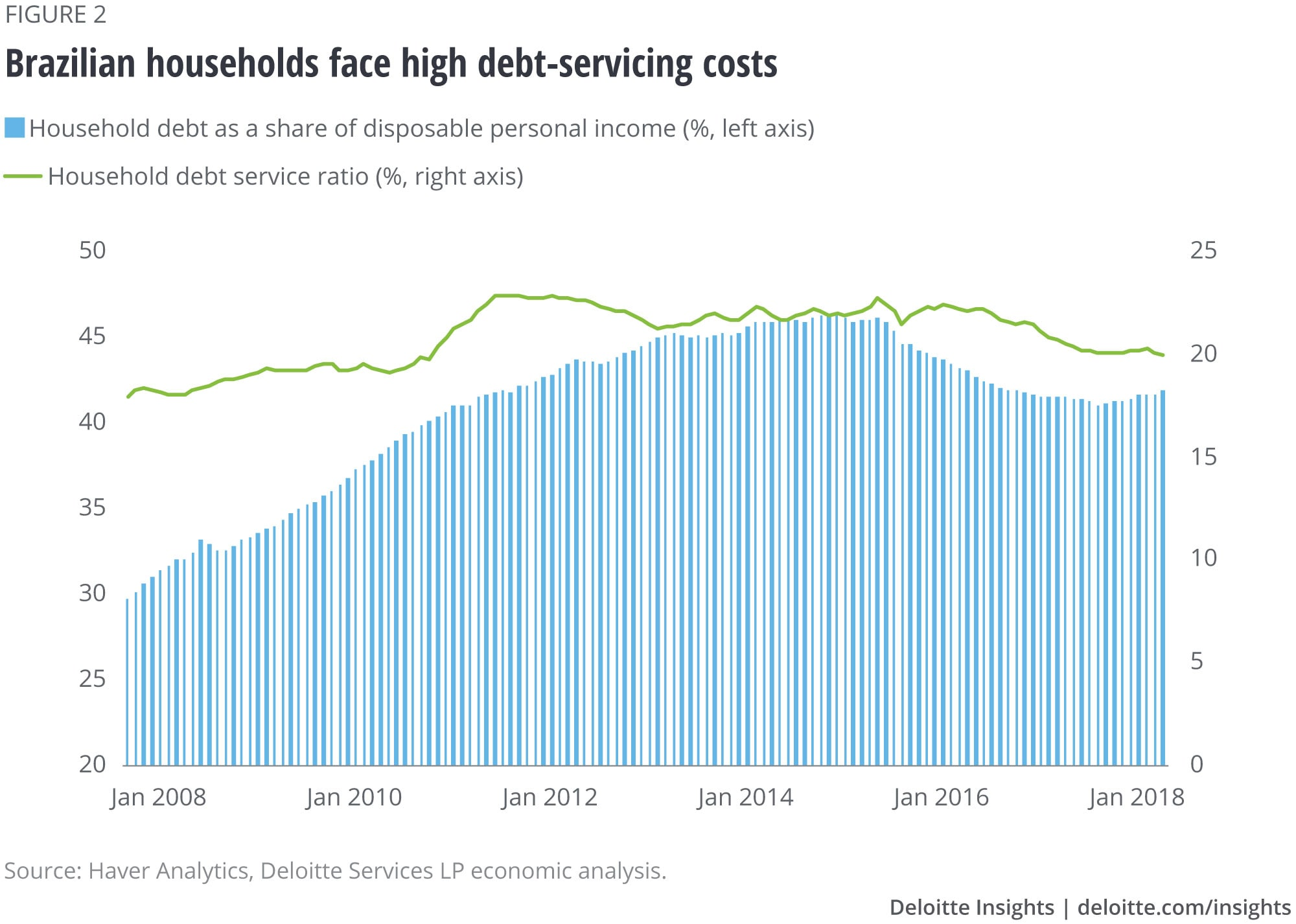 Brazilian households face high debt-servicing costs