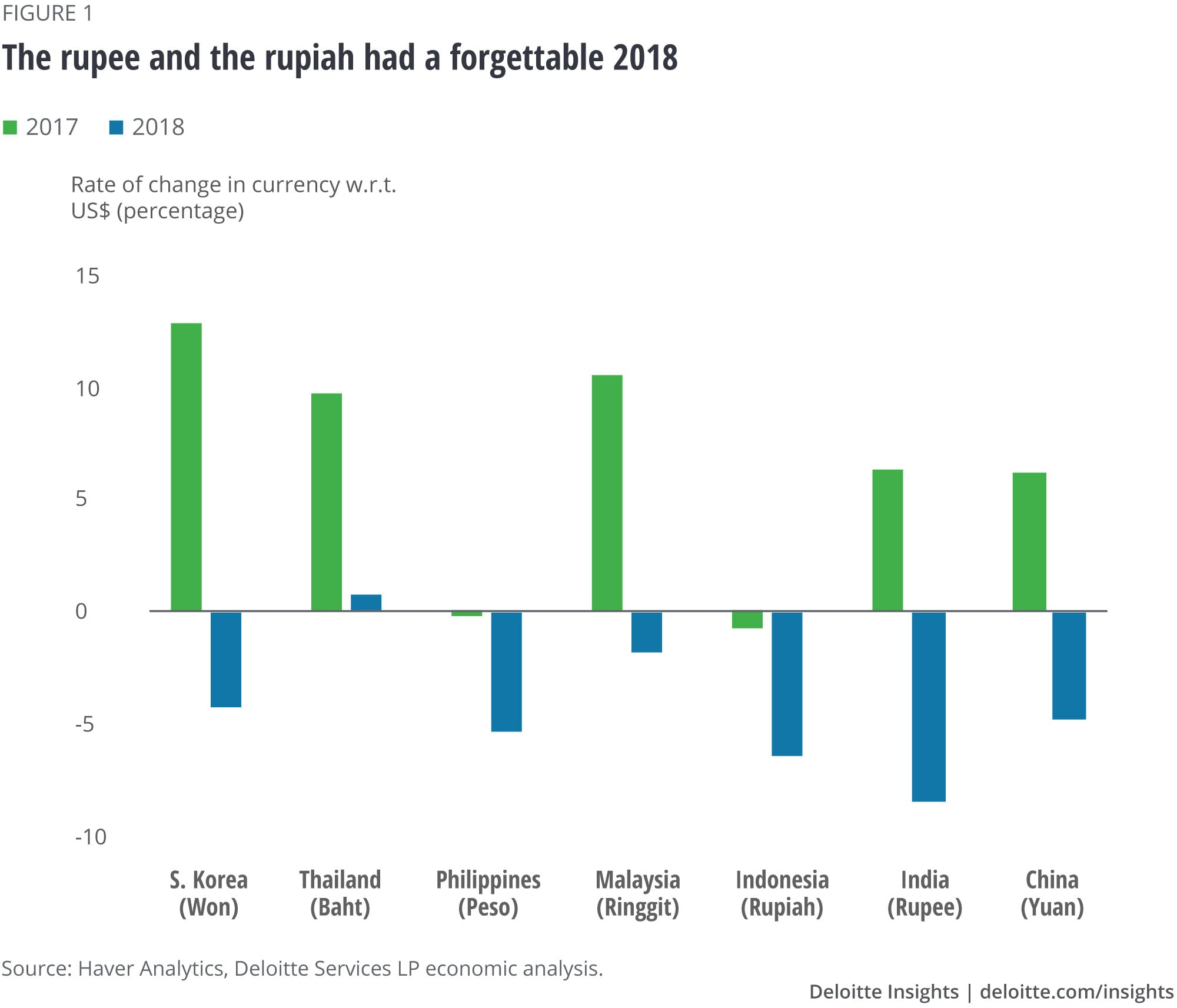 The rupee and the rupiah had a forgettable 2018