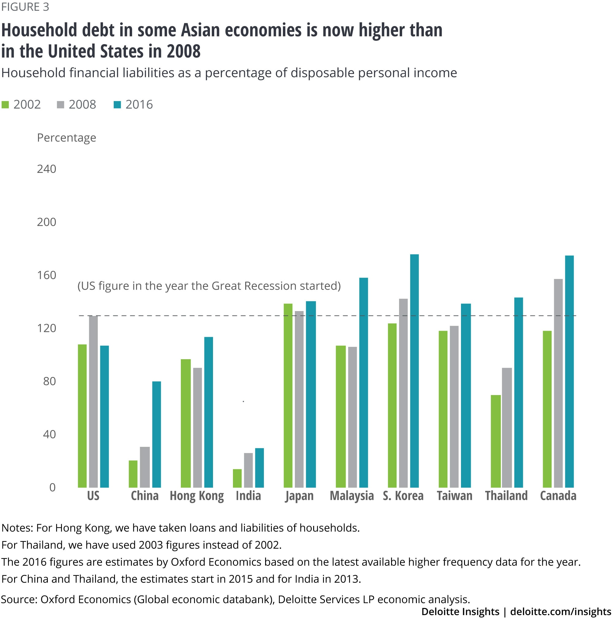 Household debt in some Asian economies is now higher than in the United States in 2008