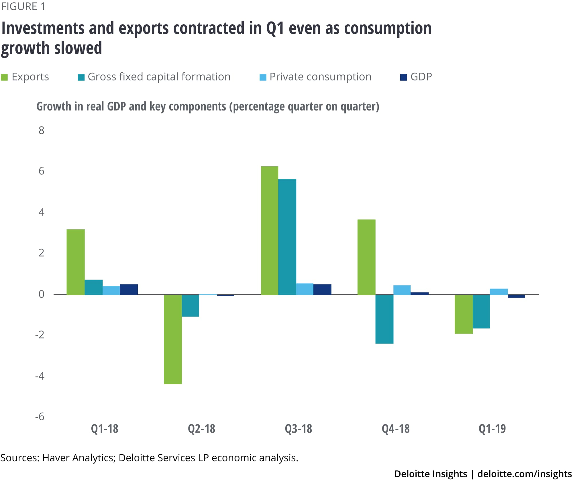 Investments and exports contracted in Q1 even as consumption growth slowed
