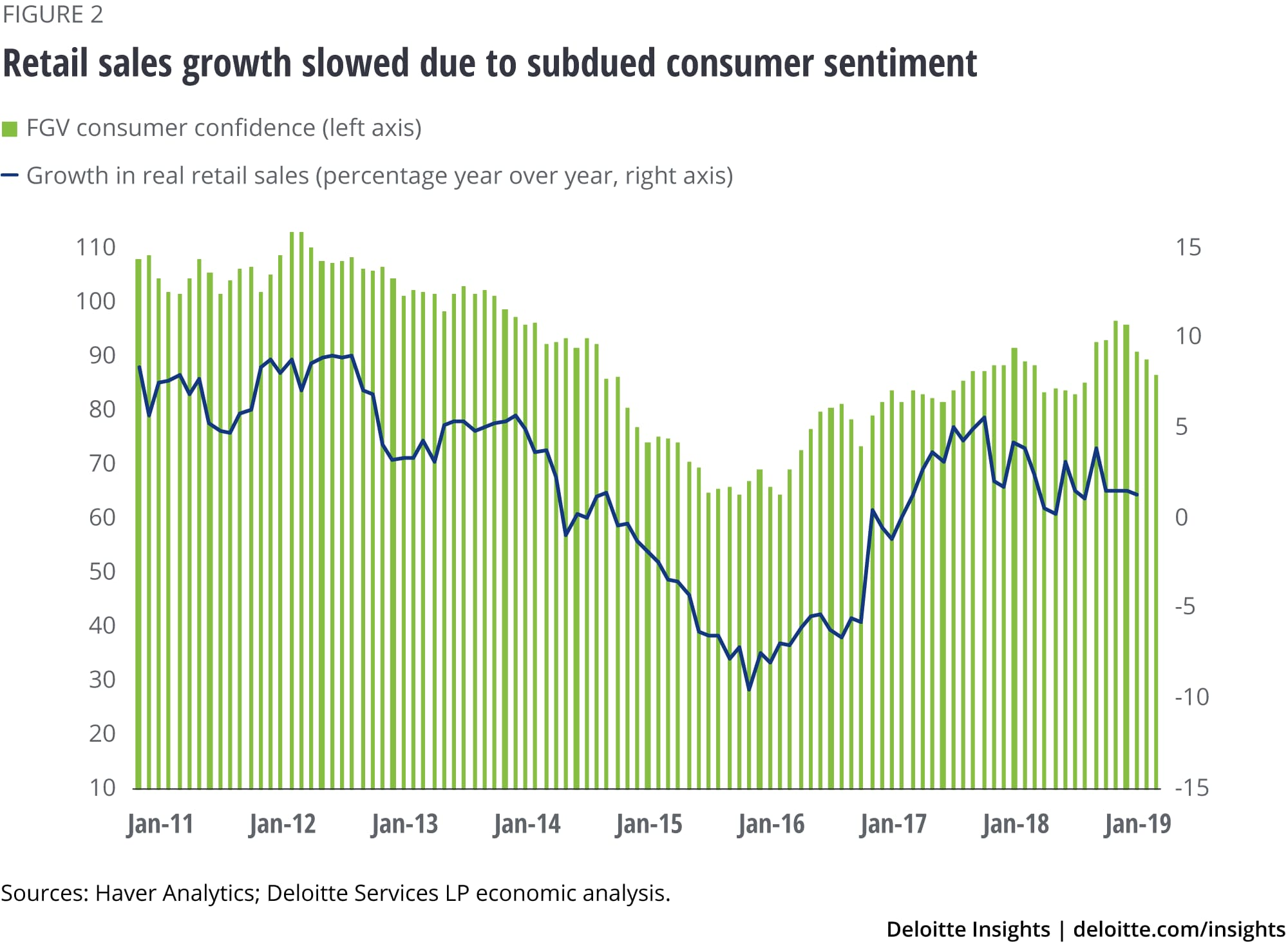 Retail sales growth has slowed due to subdued consumer sentiment