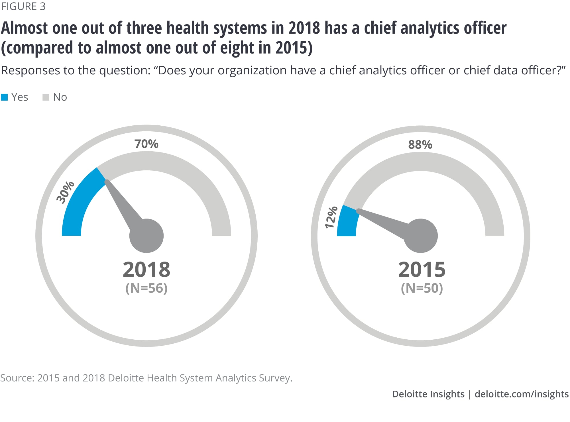 Almost one out of three health systems in 2018 has a chief analytics officer (compared to almost one out of eight in 2015)