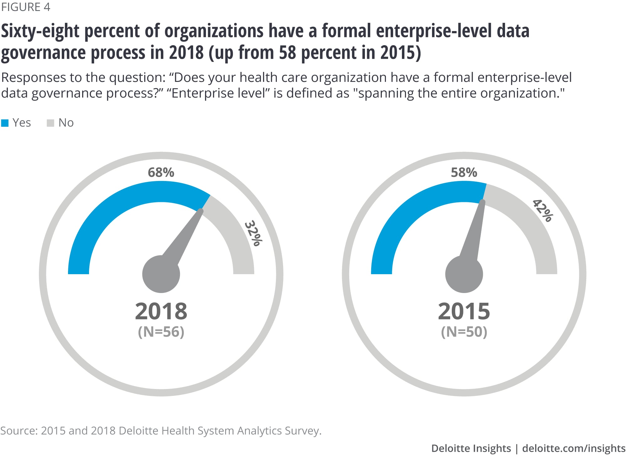 Sixty-eight percent of organizations have a formal enterprise-level data governance process in 2018 (up from 58 percent in 2015)