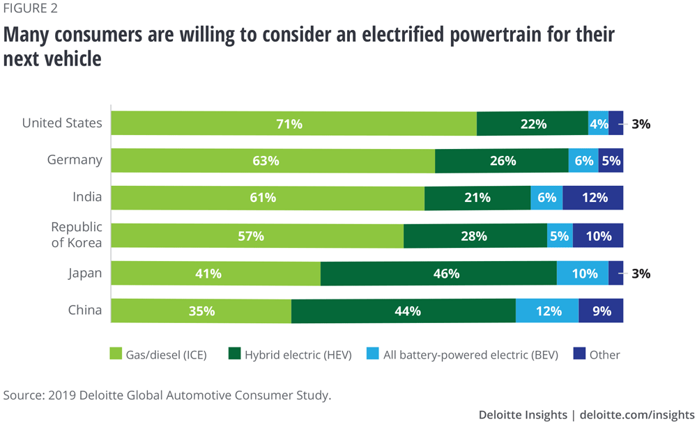 Many consumers are willing to consider an electrified powertrain for their next vehicle