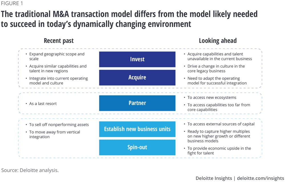 The traditional M&A transaction model differs from the model likely needed to succeed in today's dynamically changing environment