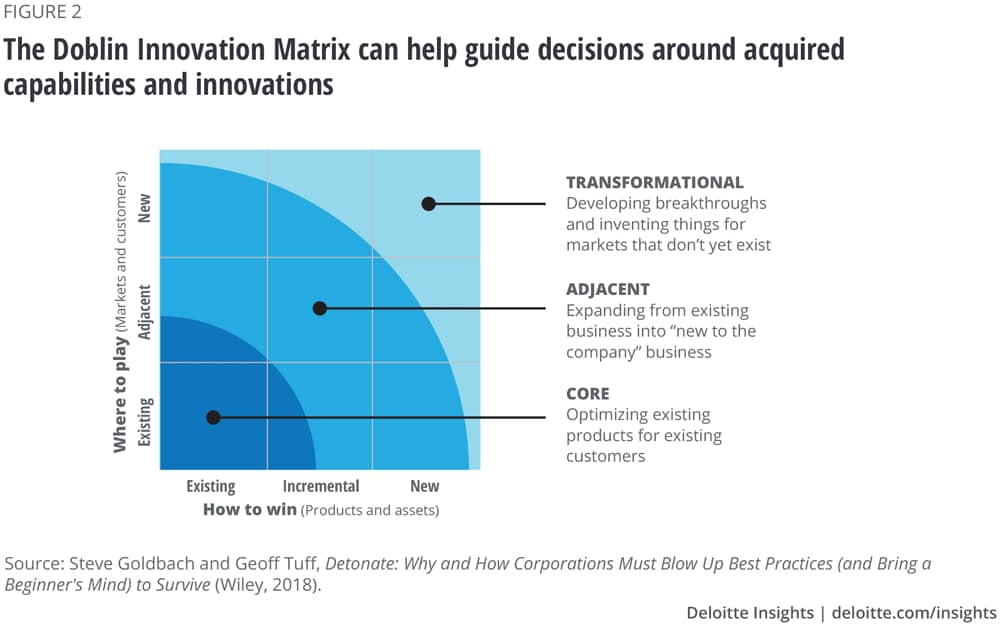 The Doblin Innovation Matrix can help guide decisions around acquired capabilities and innovations