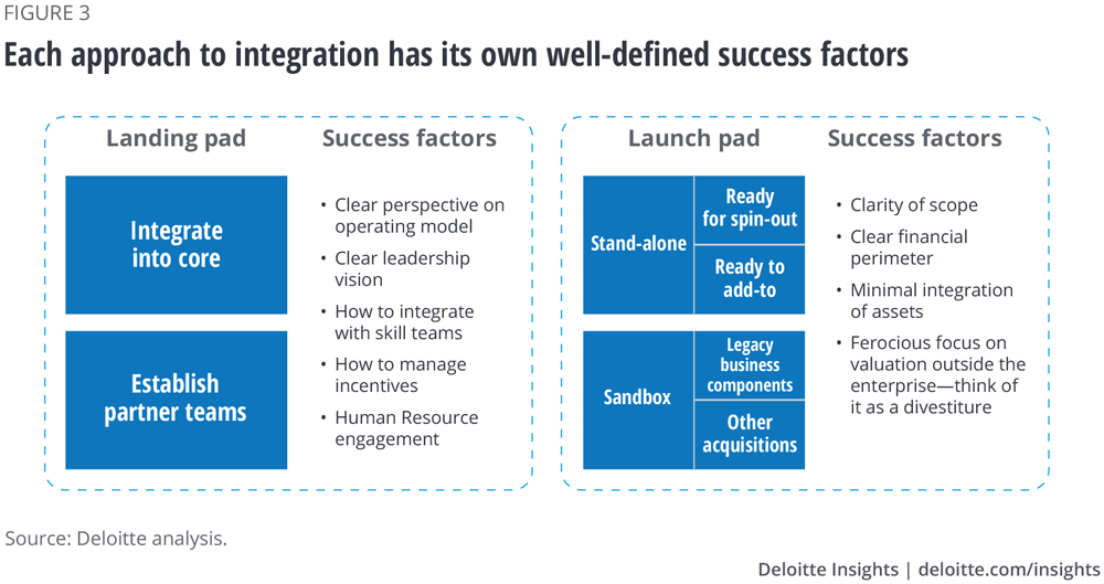 Each approach to integration has its own well-defined success factors