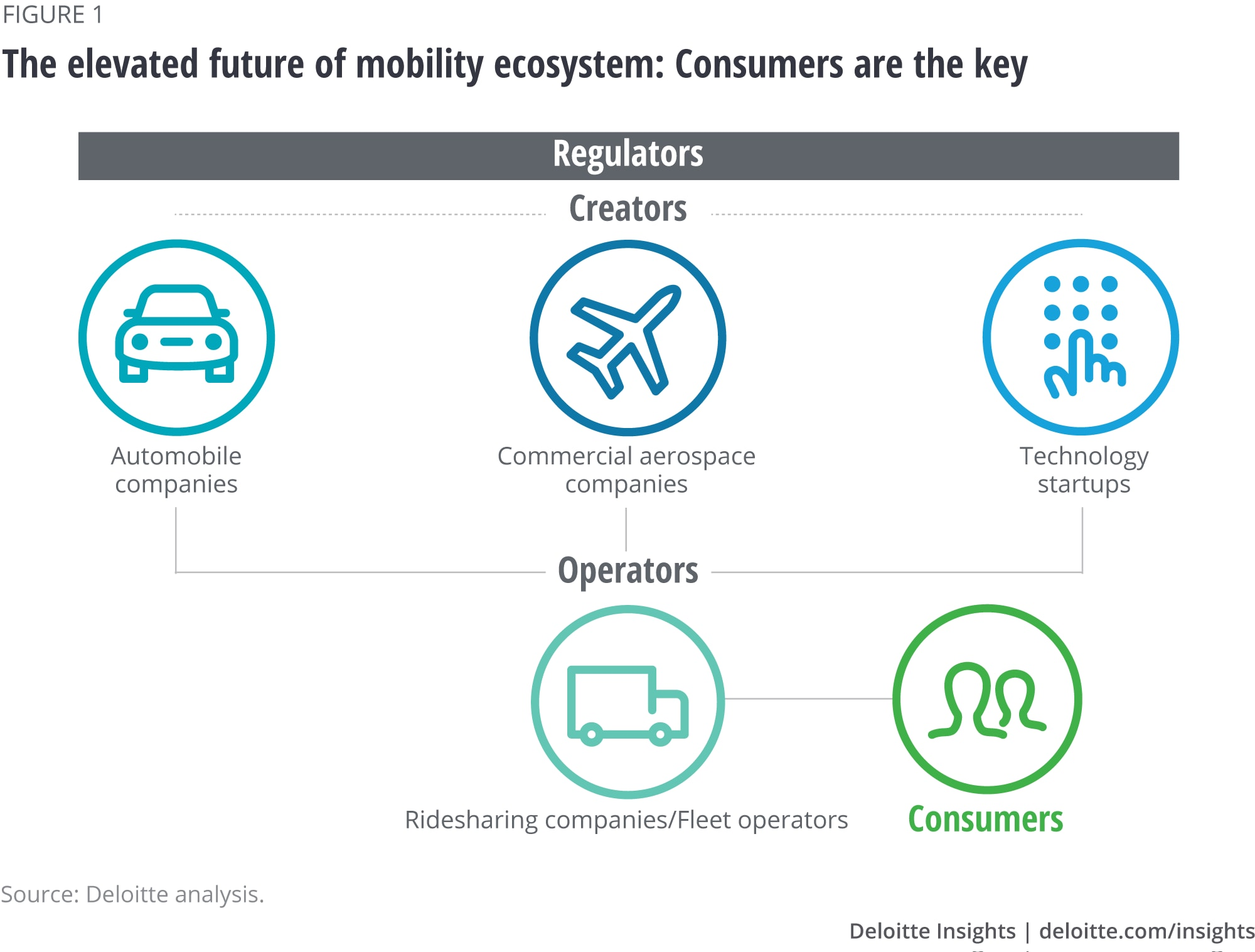 The elevated future of mobility ecosystem: Consumers are the key