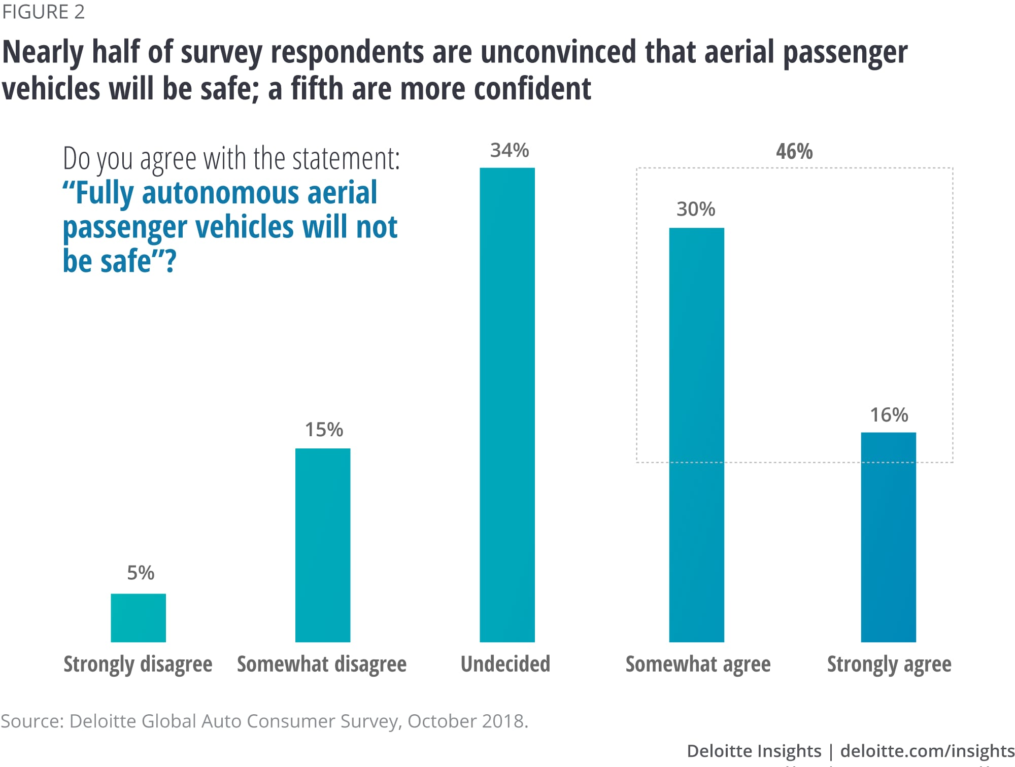 Nearly half of survey respondents are unconvinced that aerial passenger vehicles will be safe; a fifth are more confident