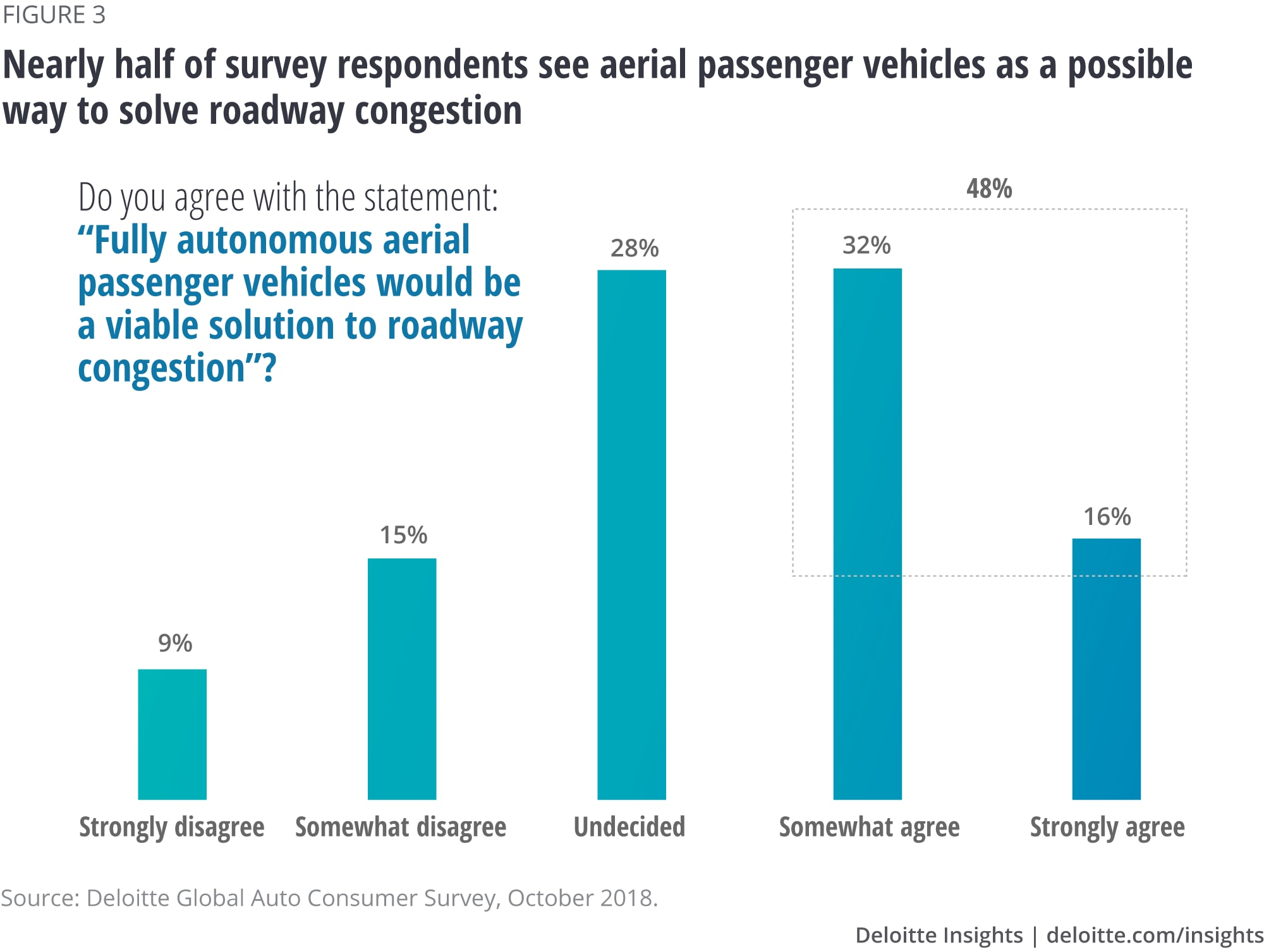 Nearly half of survey respondents see aerial passenger vehicles as a possible way to solve roadway congestion