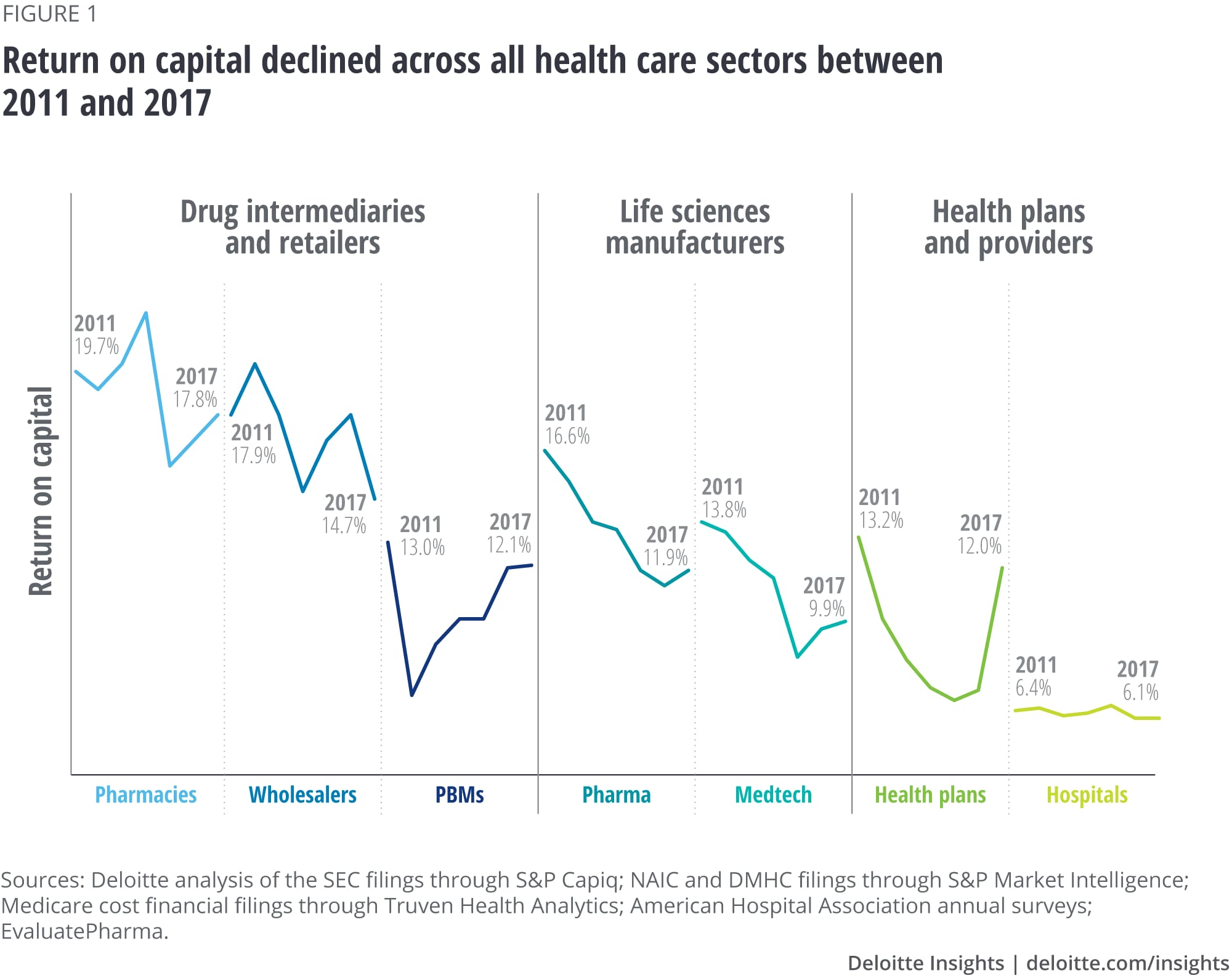 Return on capital declined across all health care sectors between 2011 and 2017