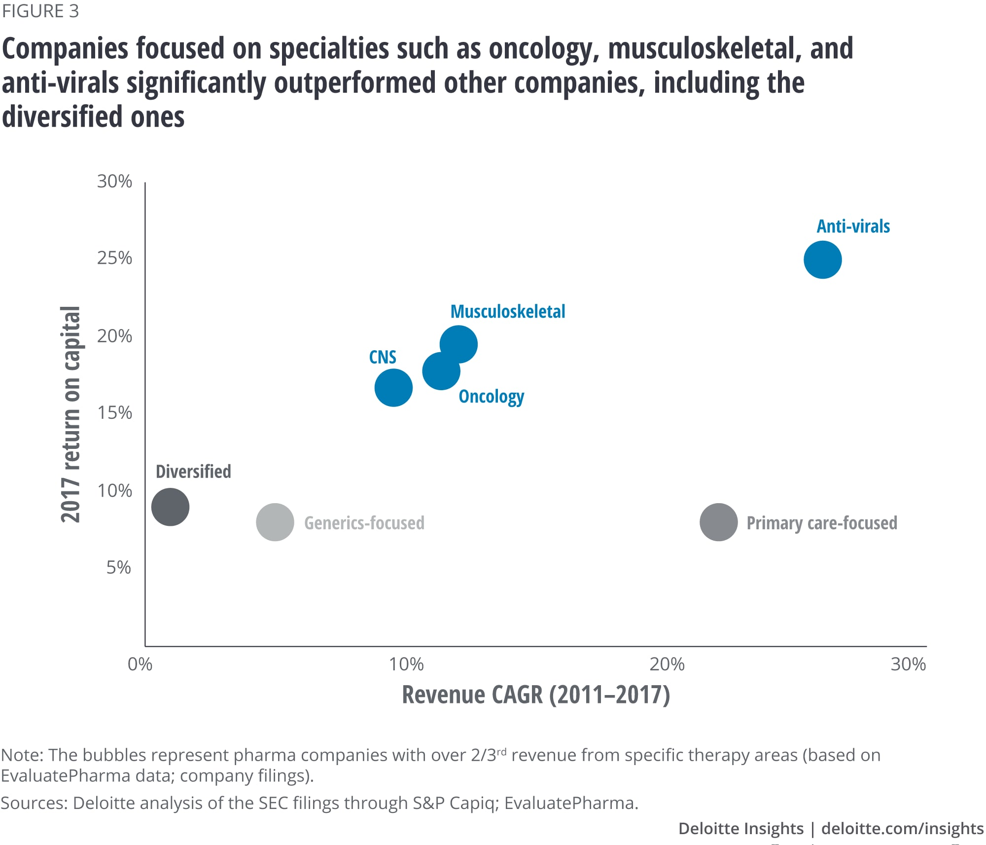 Companies focused on specialties such as oncology, musculoskeletal, and anti-virals significantly outperformed other companies, including the diversified ones