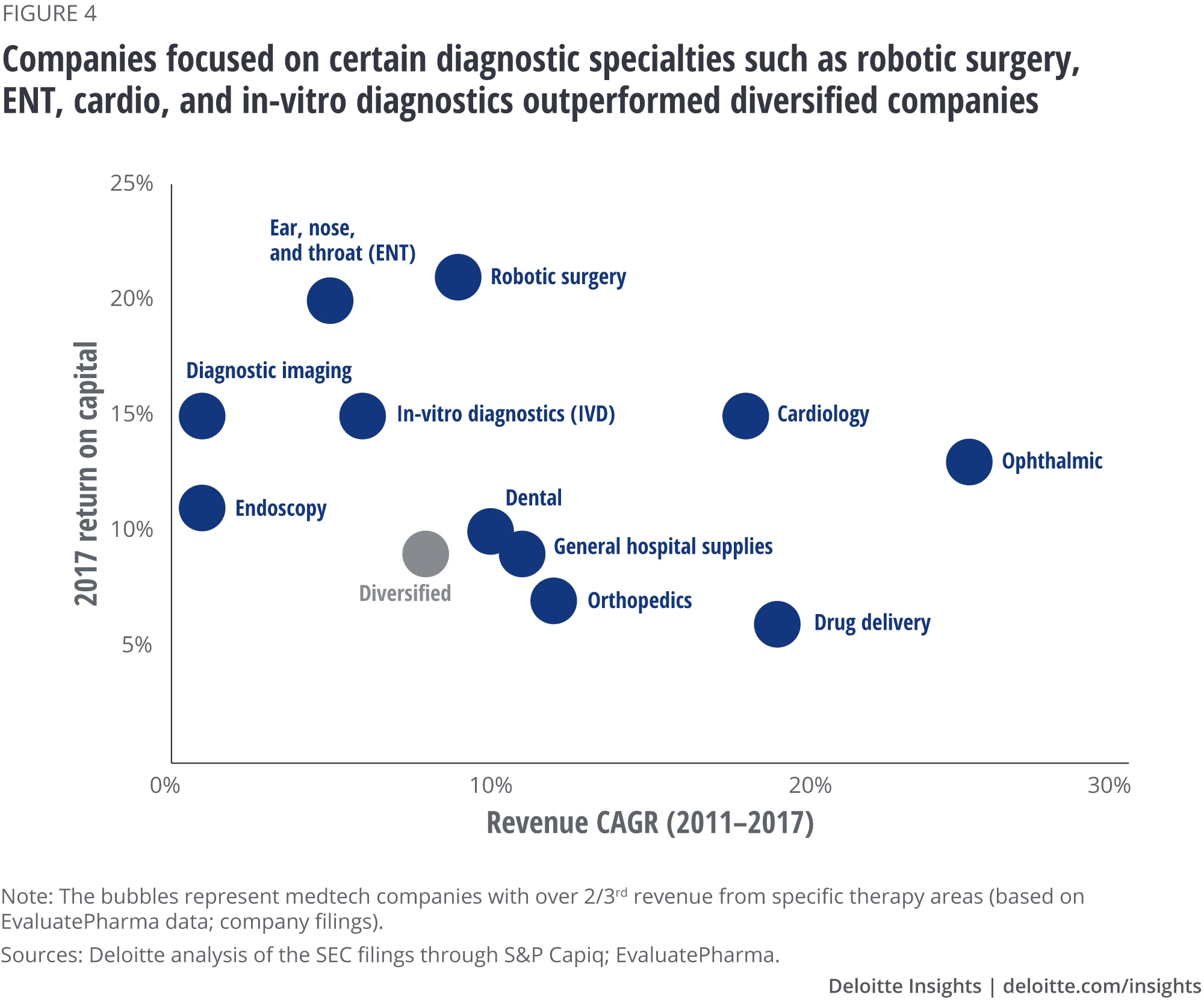 Companies focused on certain diagnostic specialties such as robotic surgery, ENT, cardio, and in-vitro diagnostics outperformed diversified companies