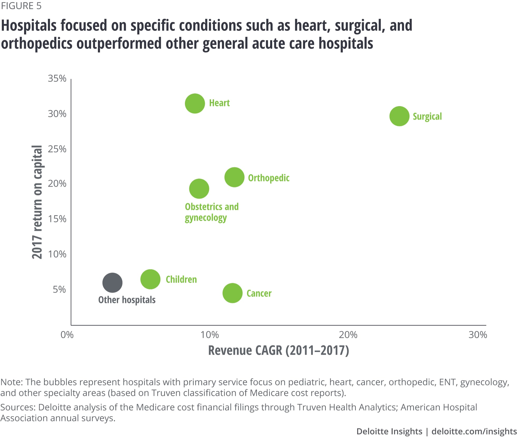 Hospitals focused on specific conditions such as heart, surgical, and orthopedics outperformed other general acute care hospitals