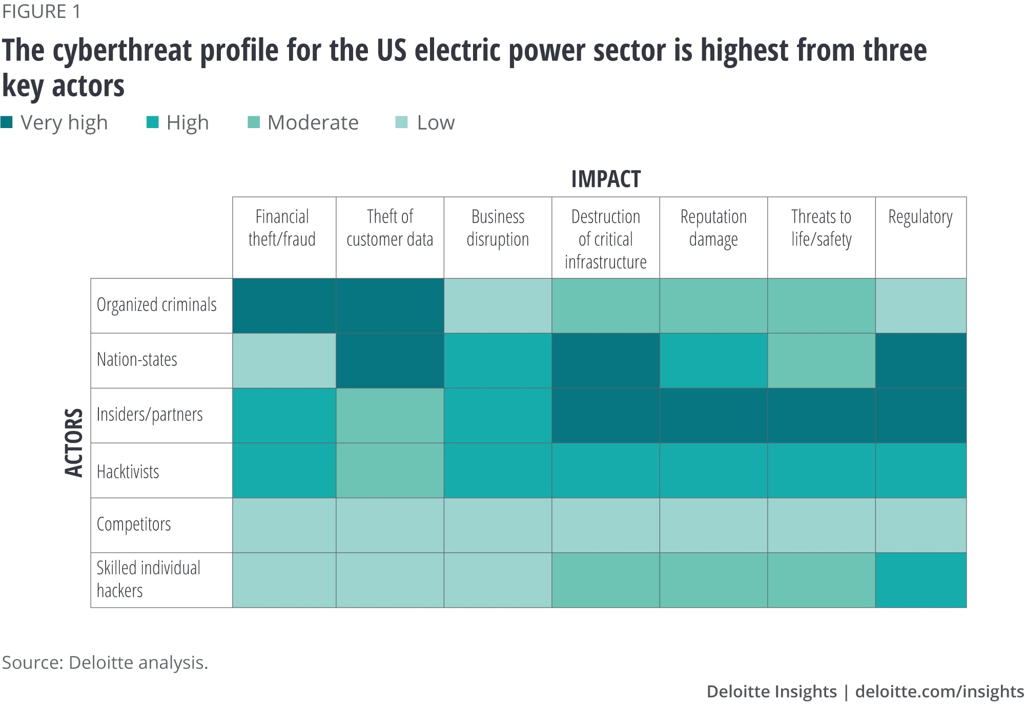 The cyberthreat profile for the US electric power sector is highest from three key actors