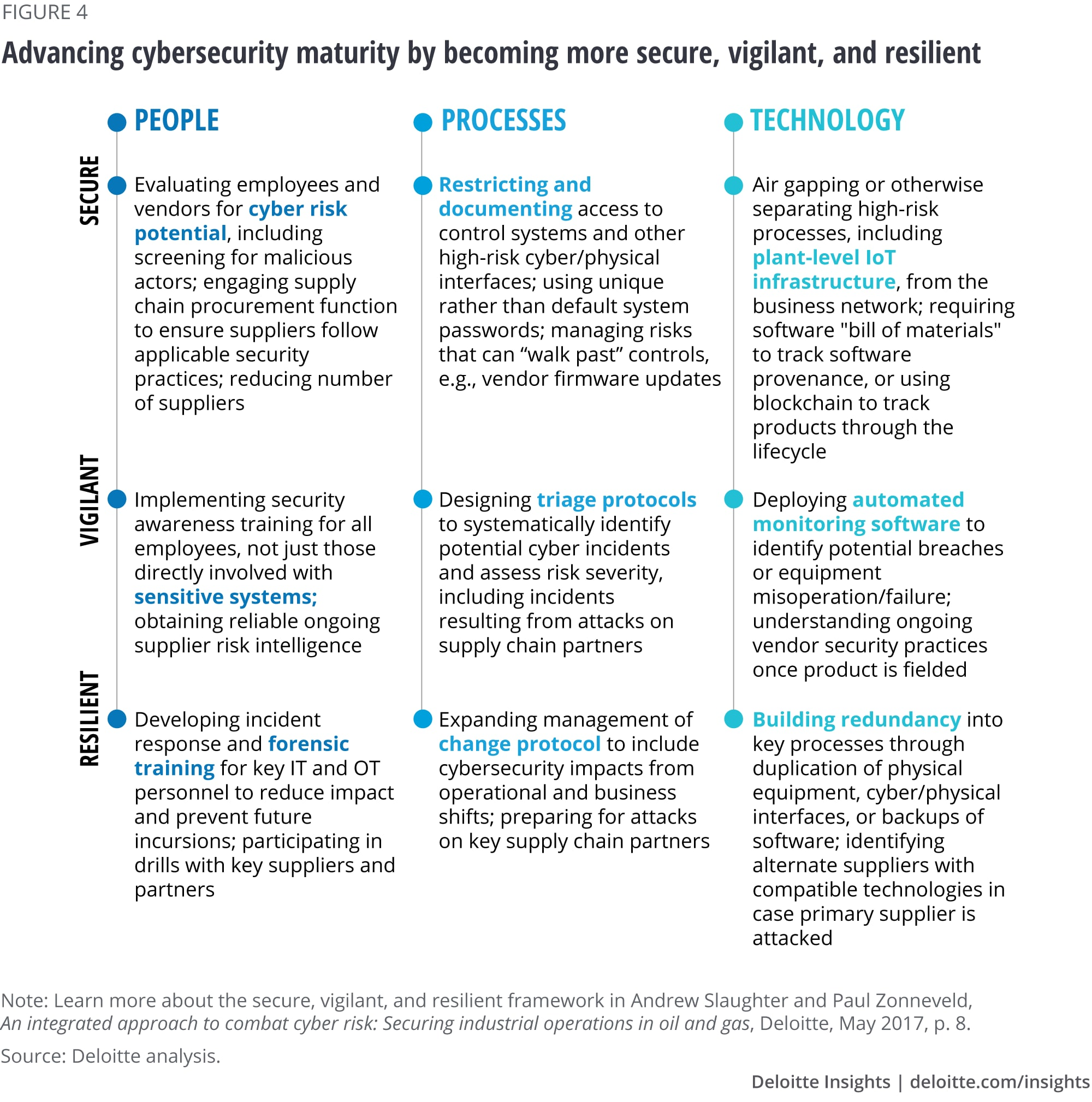 Advancing cybersecurity maturity by becoming more secure, vigilant, and resilient