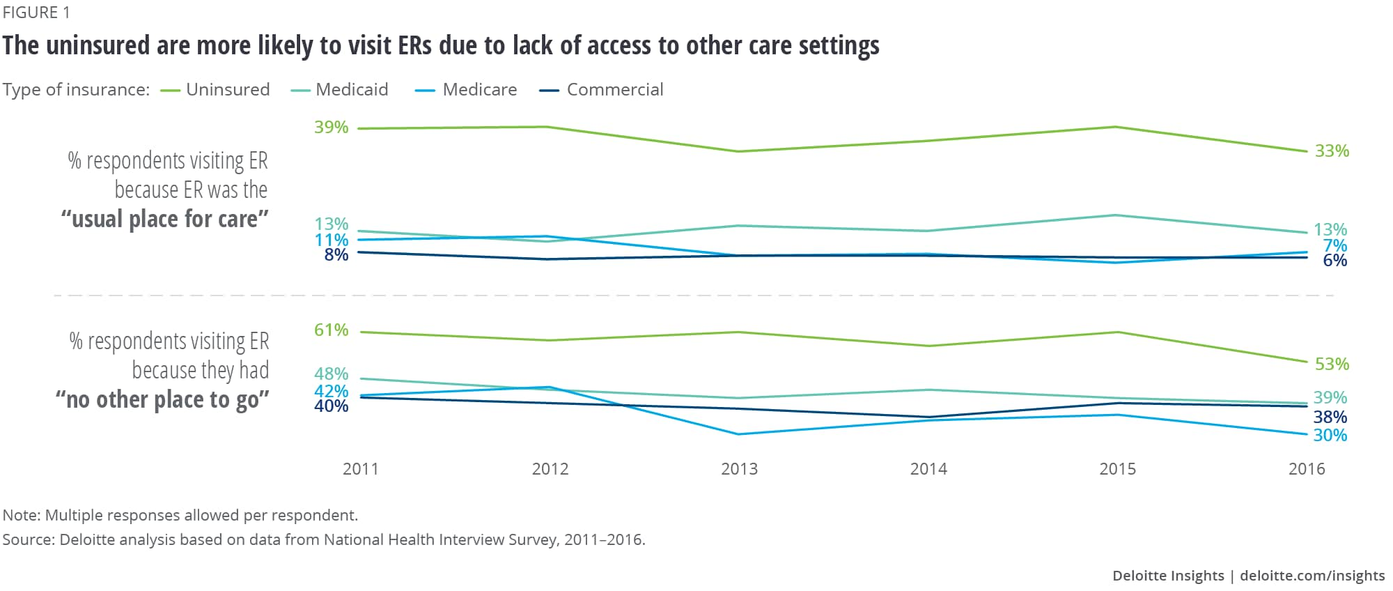 The uninsured are more likely to visit ERs due to lack of access to other care settings