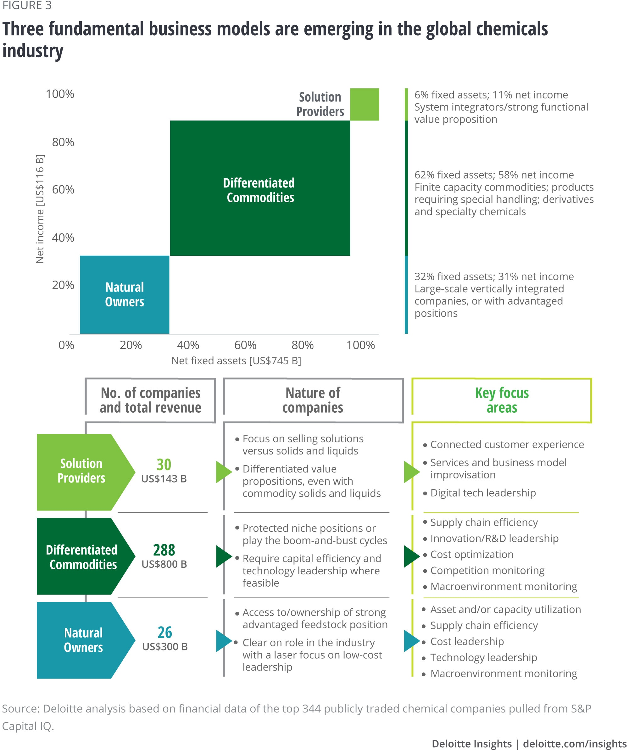 Strategic imperatives for chemicals companies | Deloitte