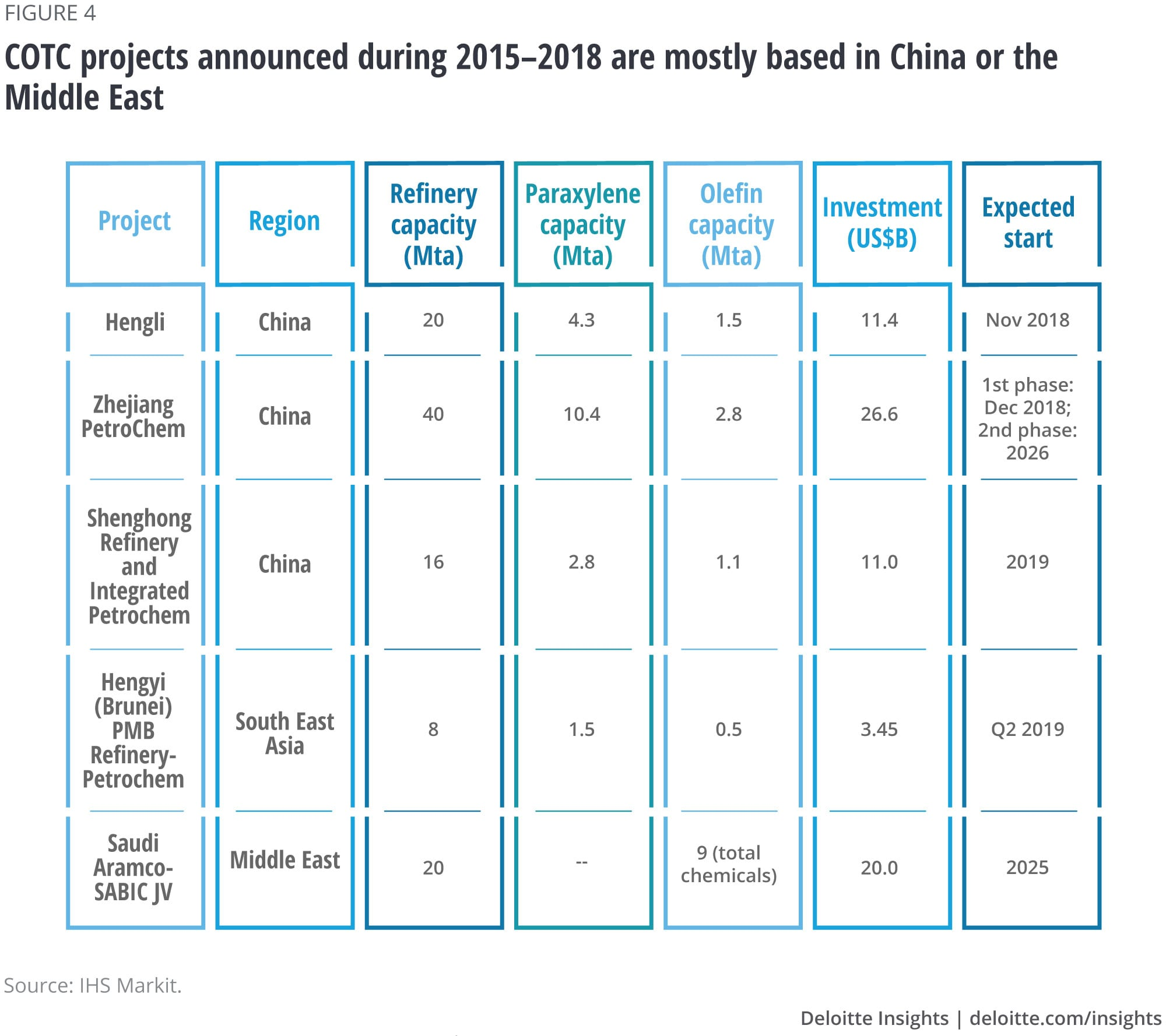 COTC projects announced during 2015–2018 are mostly based in China or the Middle East