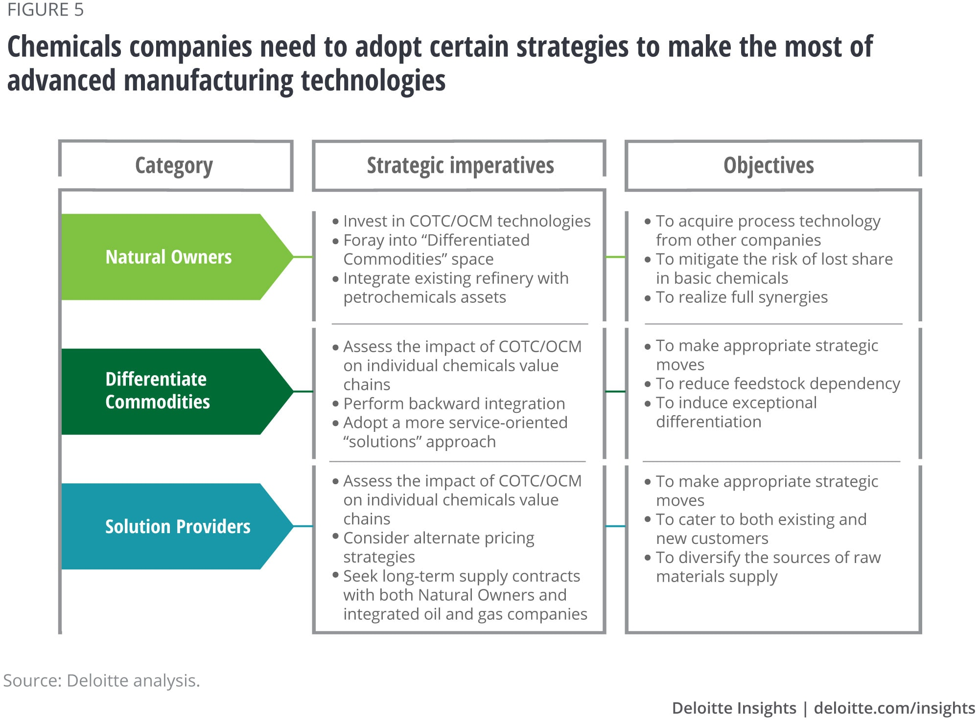 Chemicals companies need to adopt certain strategies to make the most of advanced manufacturing technologies
