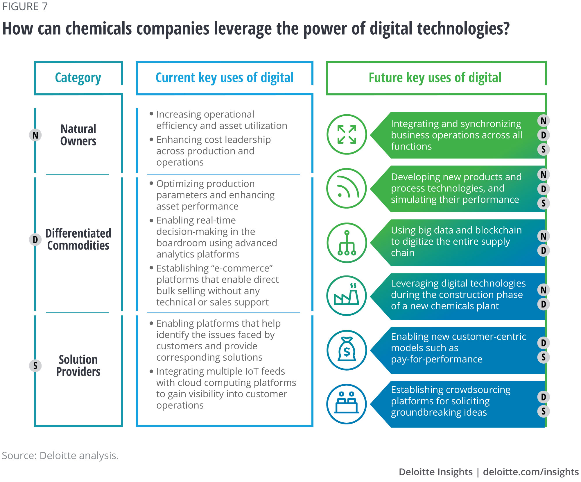 How can chemicals companies leverage the power of digital technologies?