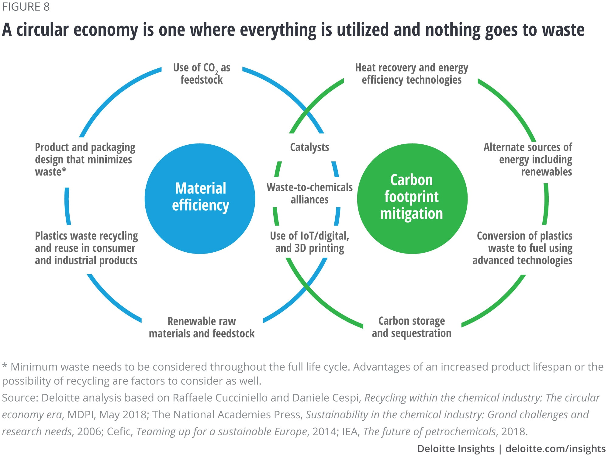 A circular economy is one where everything is utilized and nothing goes to waste
