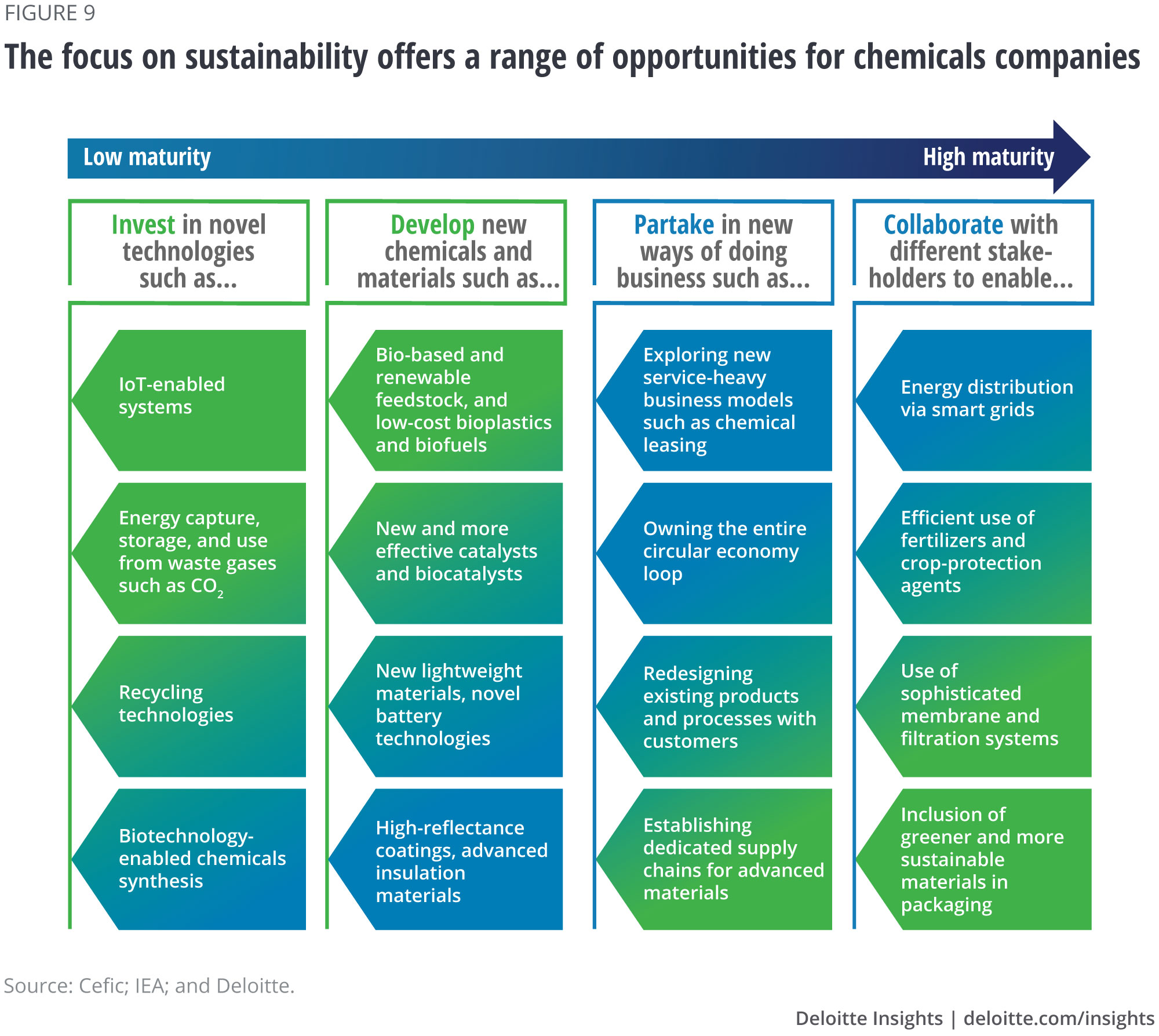 The focus on sustainability offers a range of opportunities for chemicals companies