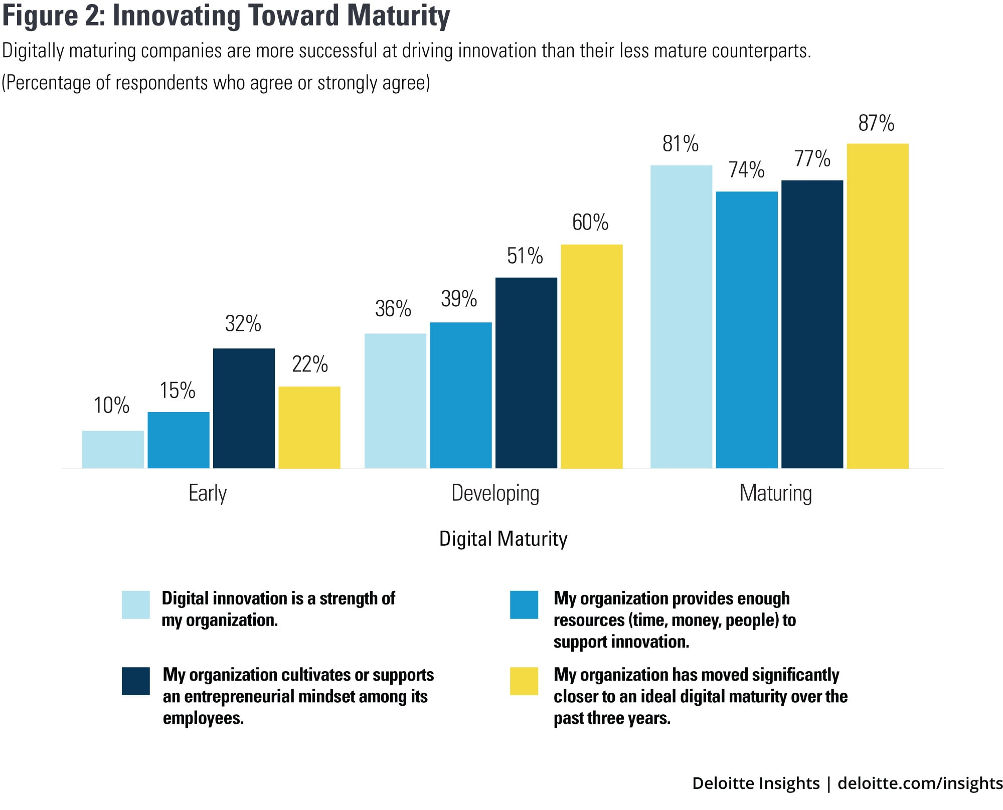 Innovating toward maturity