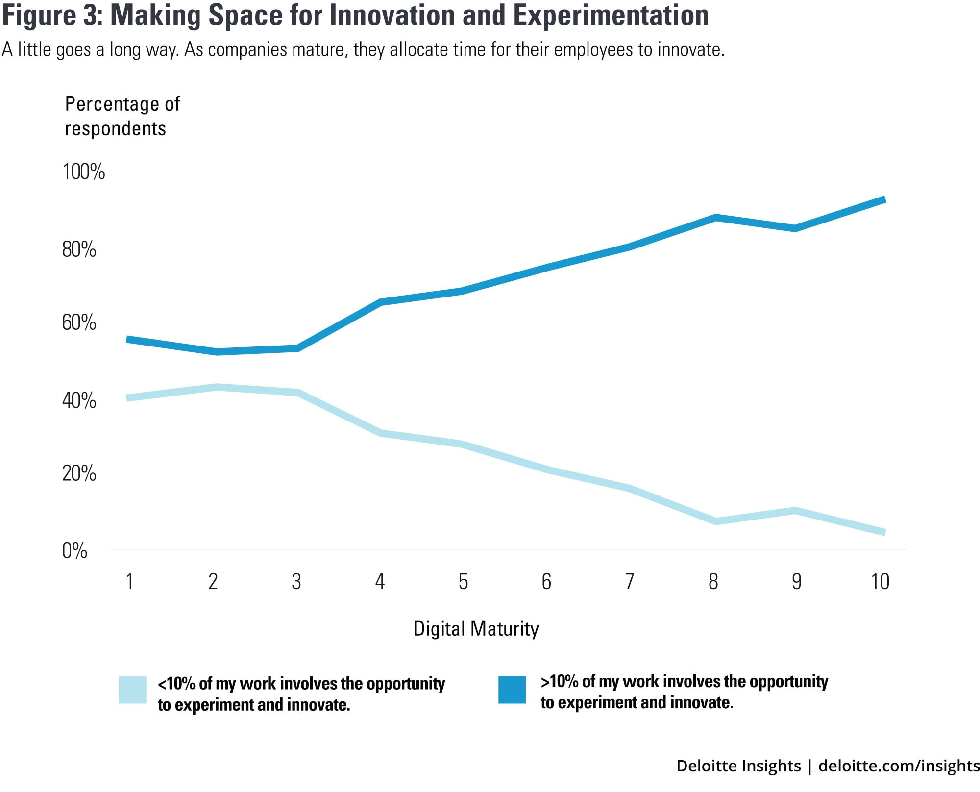 Making space for innovation and experimentation