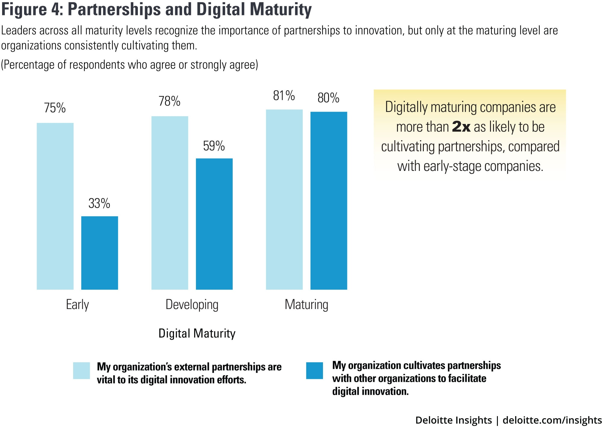 Partnerships and digital maturity