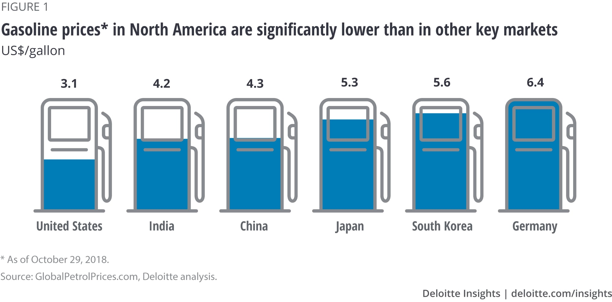 Gasoline prices* in North America are significantly lower than in other key markets