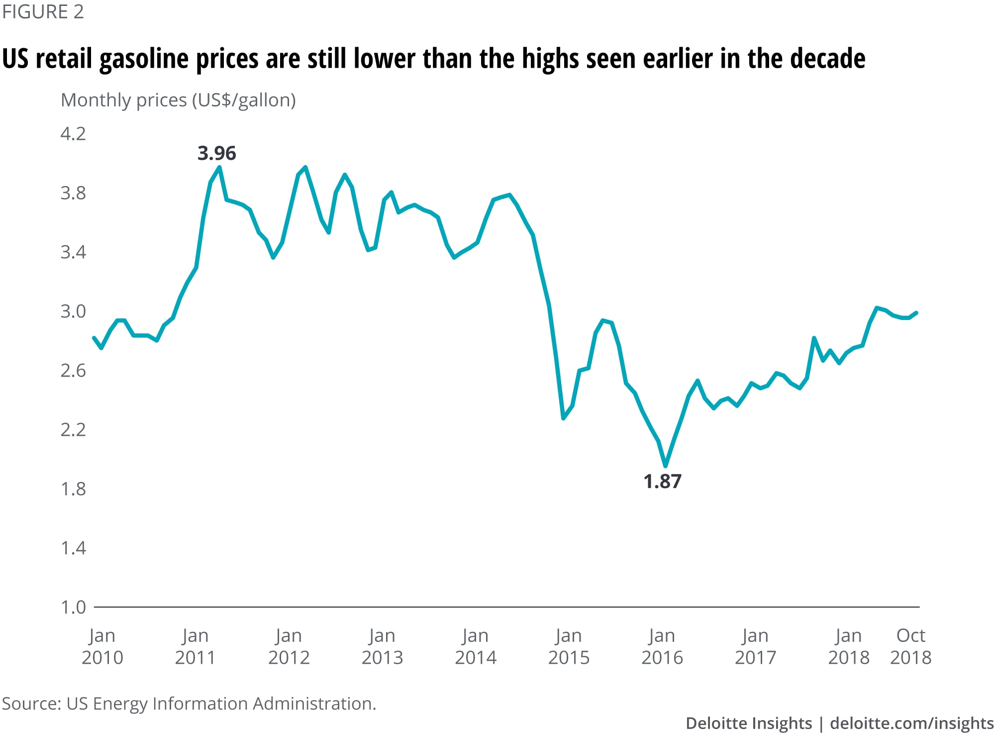 US retail gasoline prices are still lower than the highs seen earlier in the decade