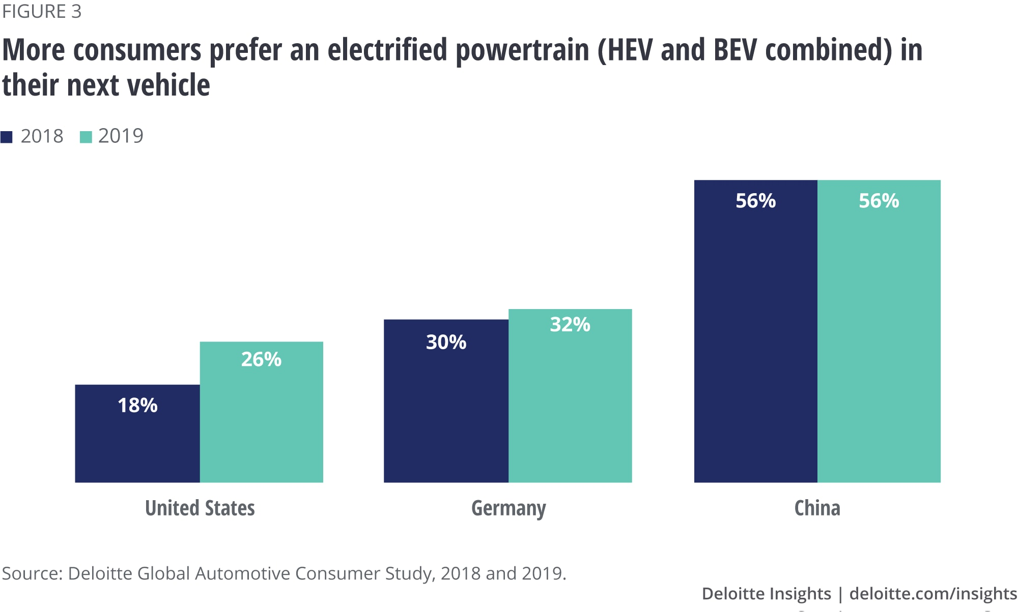 More consumers prefer an electrified powertrain (HEV and BEV combined) in their next vehicle