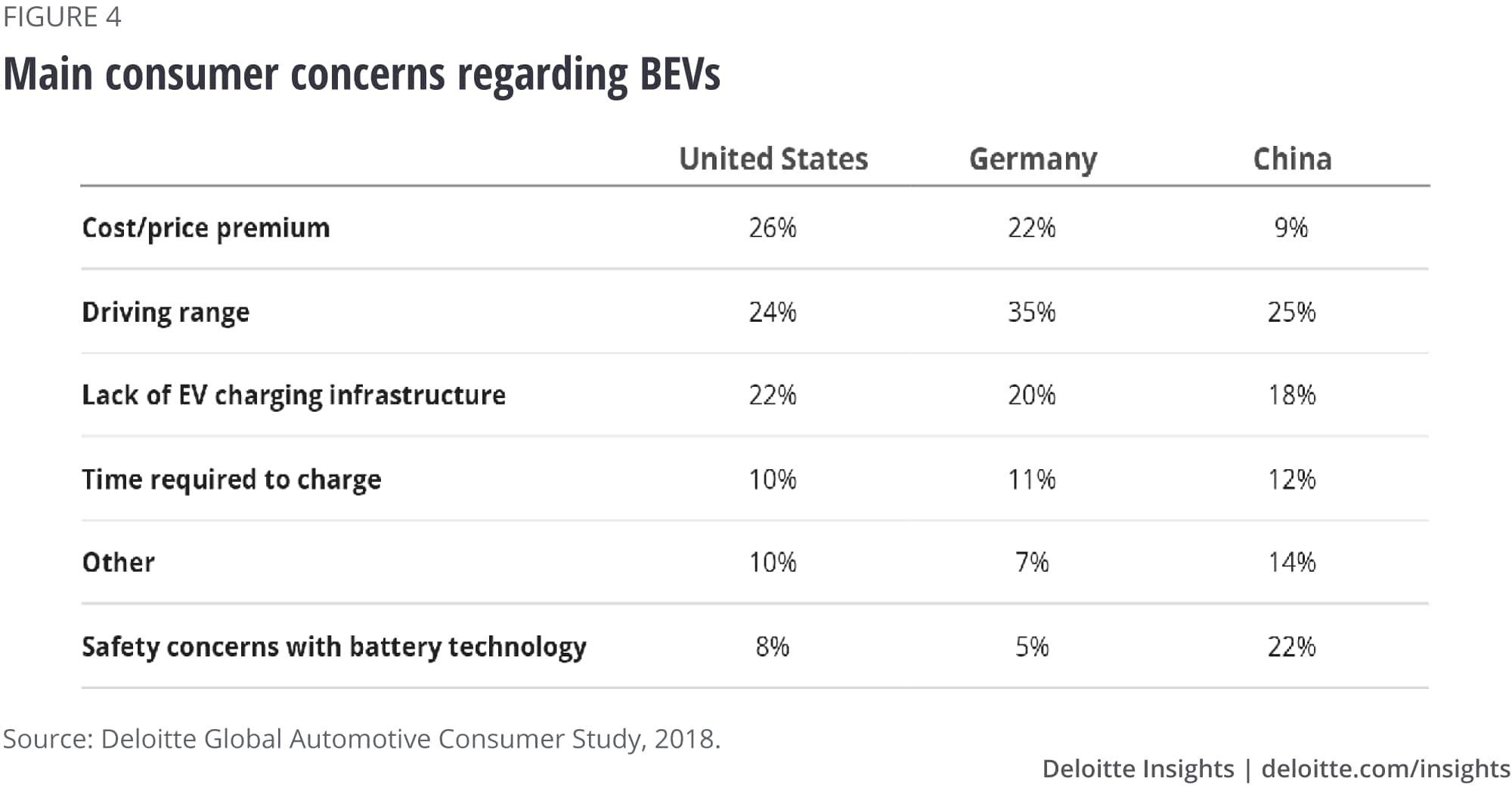 Main consumer concerns regarding BEVs