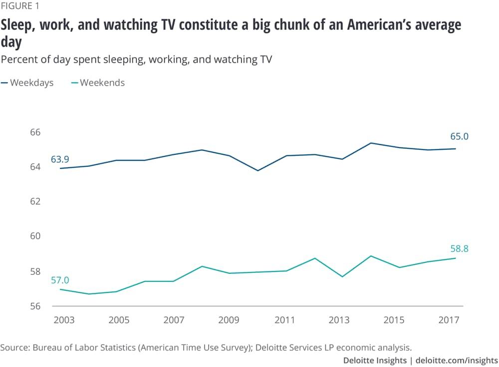 Sleep, work, and watching TV make up a big chunk of an average American's day