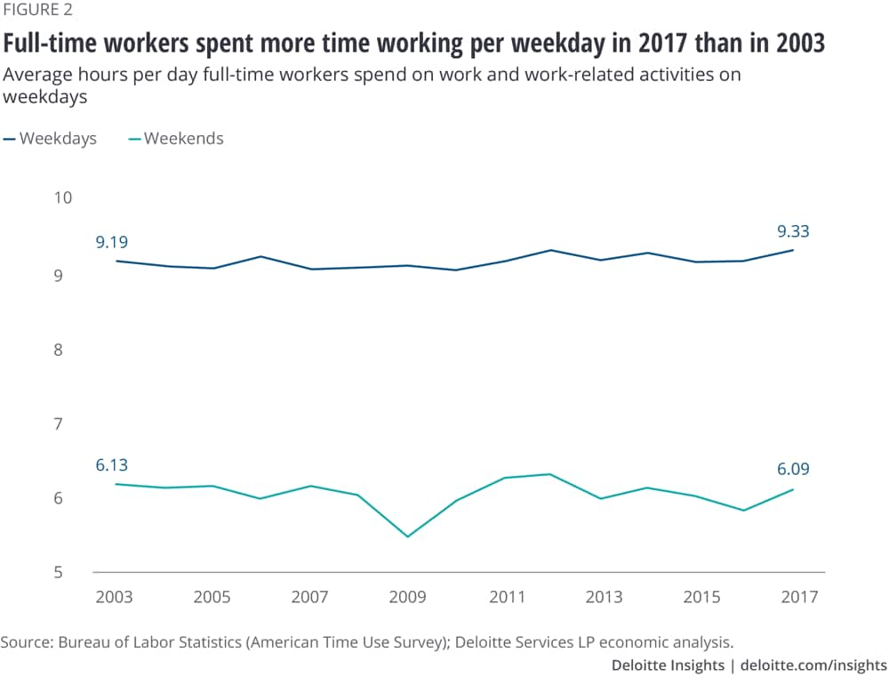 Full-time workers spent more time working per weekday in 2017 than in 2003