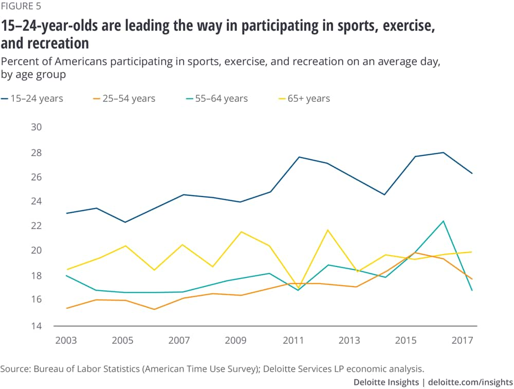 15–24-year-olds are leading the way in participating in sports, exercise, and recreation