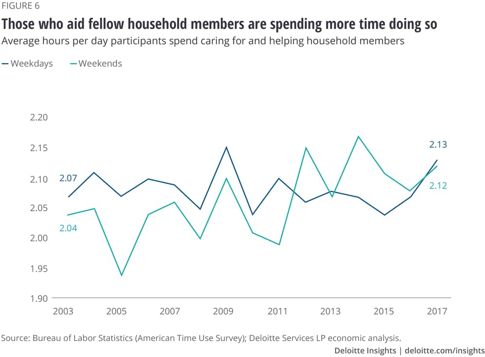 Those who aid fellow household members are spending more time doing so