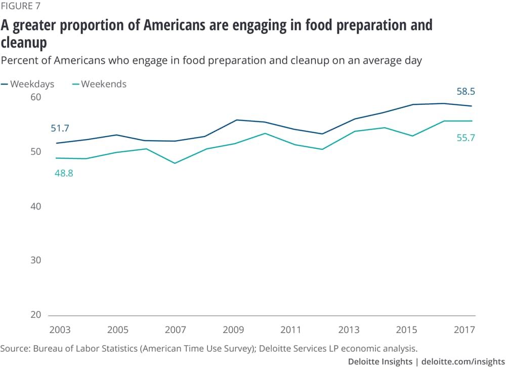A greater proportion of Americans are engaging in food preparation and cleanup