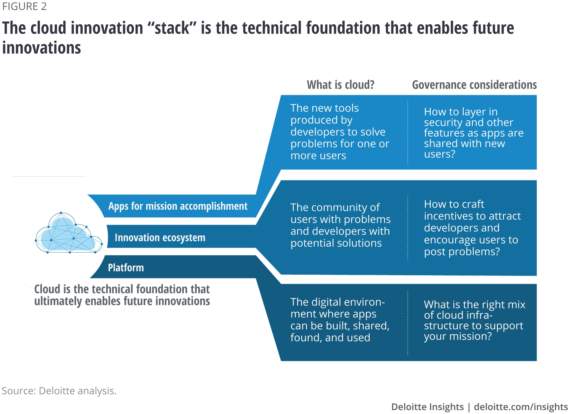 "The cloud innovation ""stack"" is the technical foundation that enables future innovations"