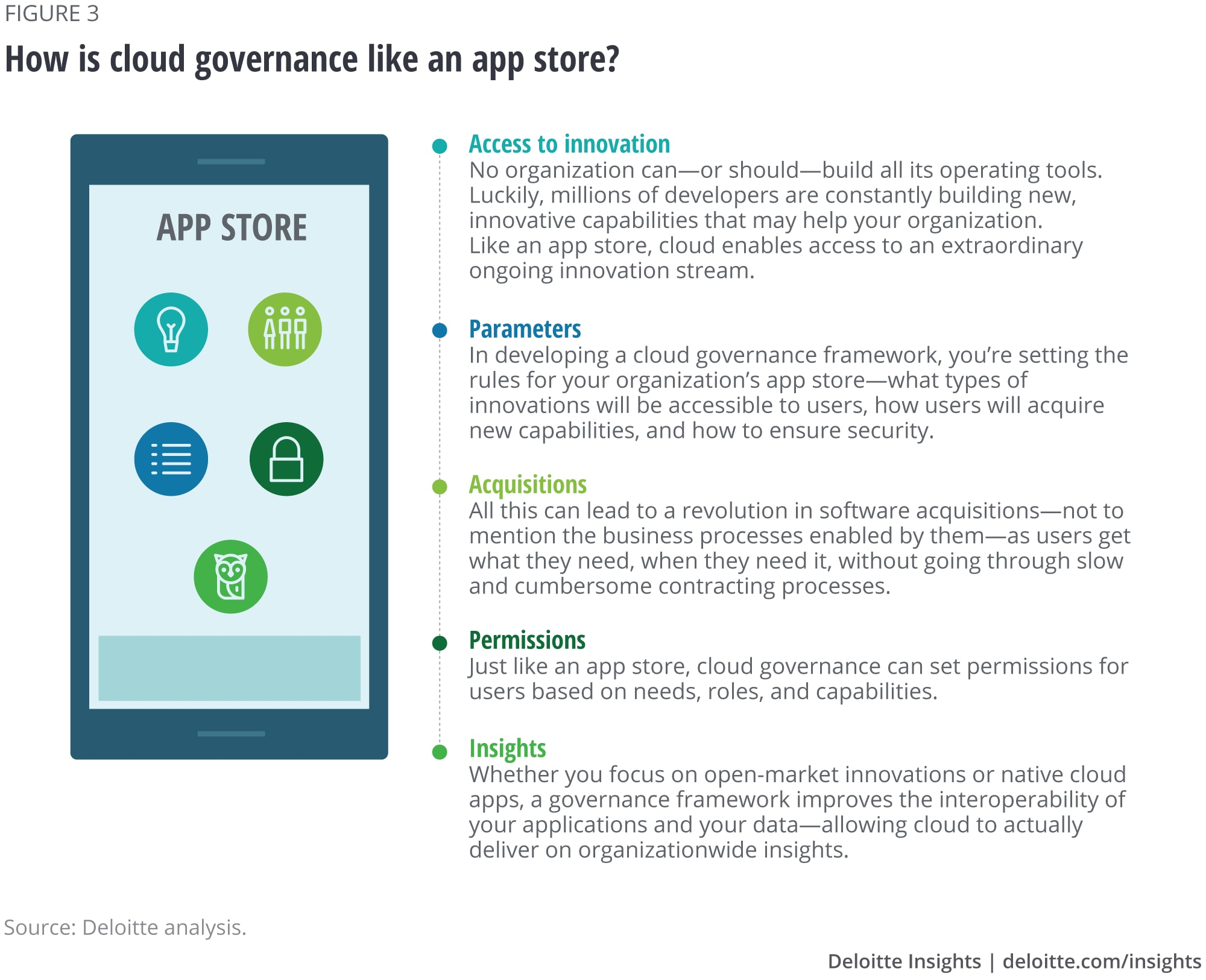 How is cloud governance like an app store?