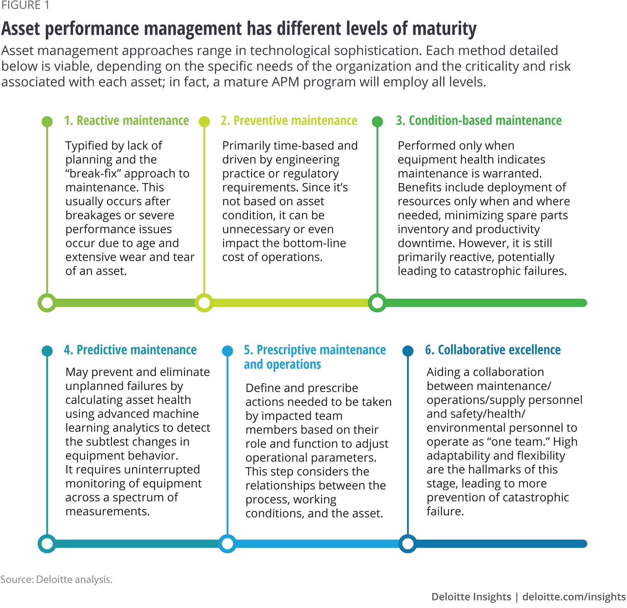 Asset performance management has different levels of maturity