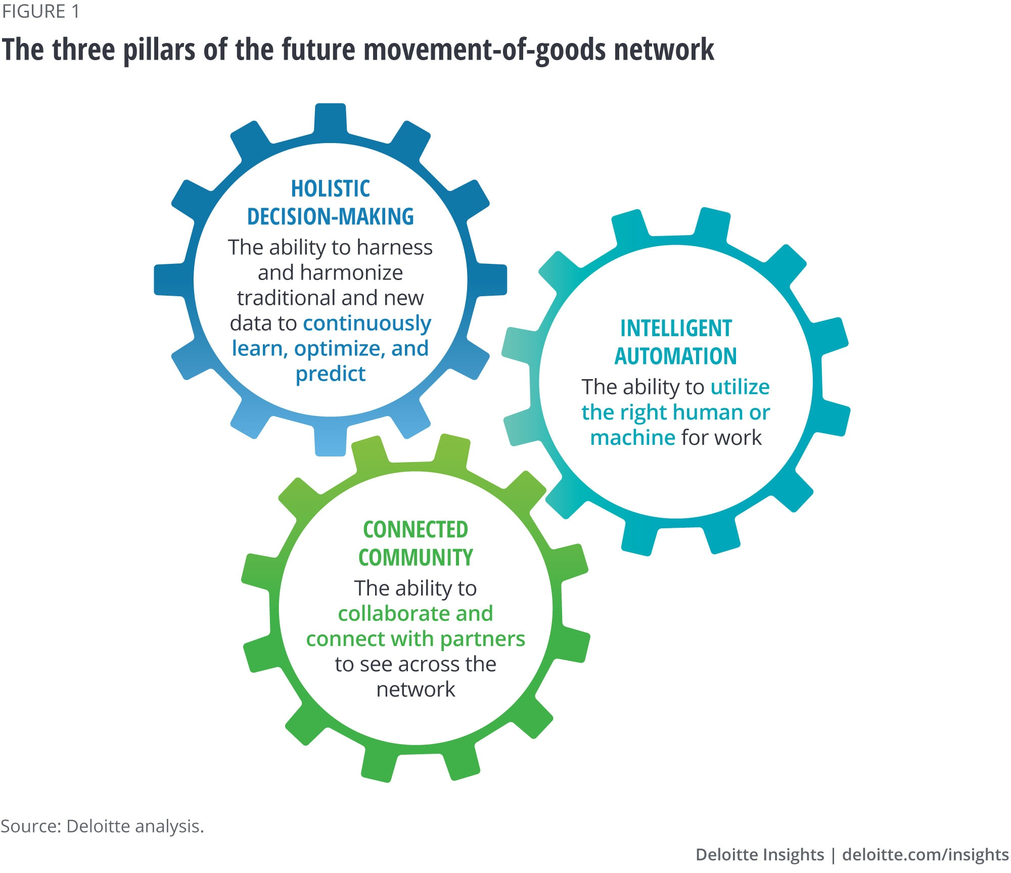 The three pillars of the future movement-of-goods network