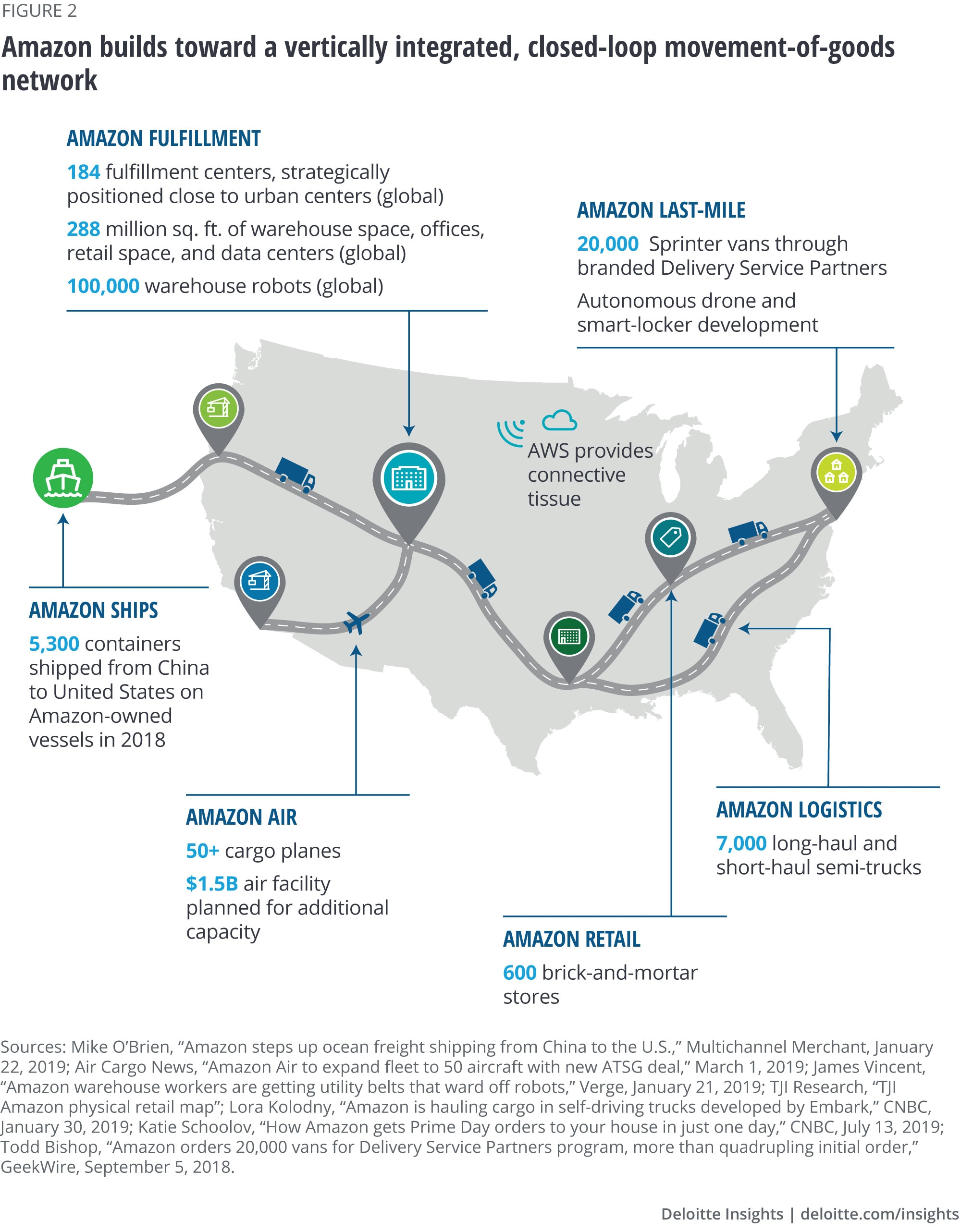 Amazon builds toward a vertically integrated, closed-loop movement-of-goods network